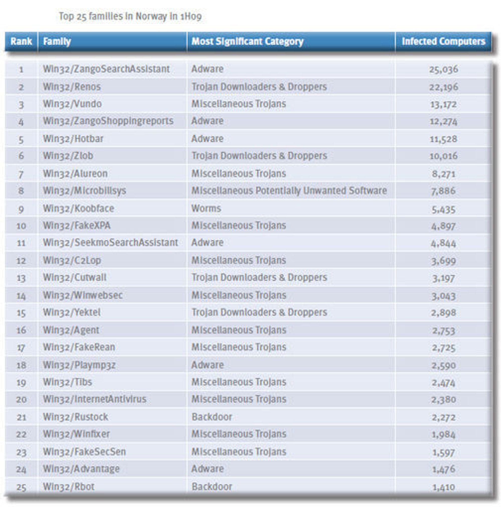 Den mest utbredte skadevaren i Norge i første halvdel av 2009, ifølge Microsoft.