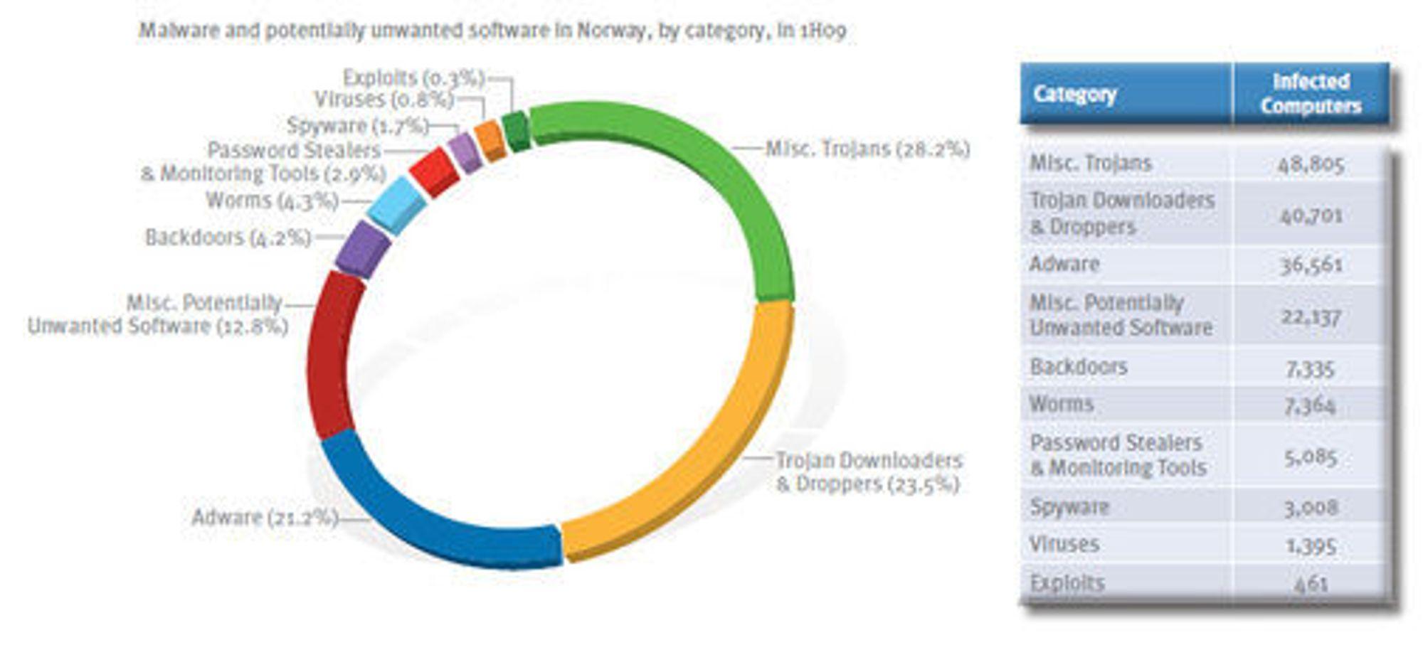 Skadevare i Norge i første halvdel av 2009, fordelt på type ifølge Microsoft.