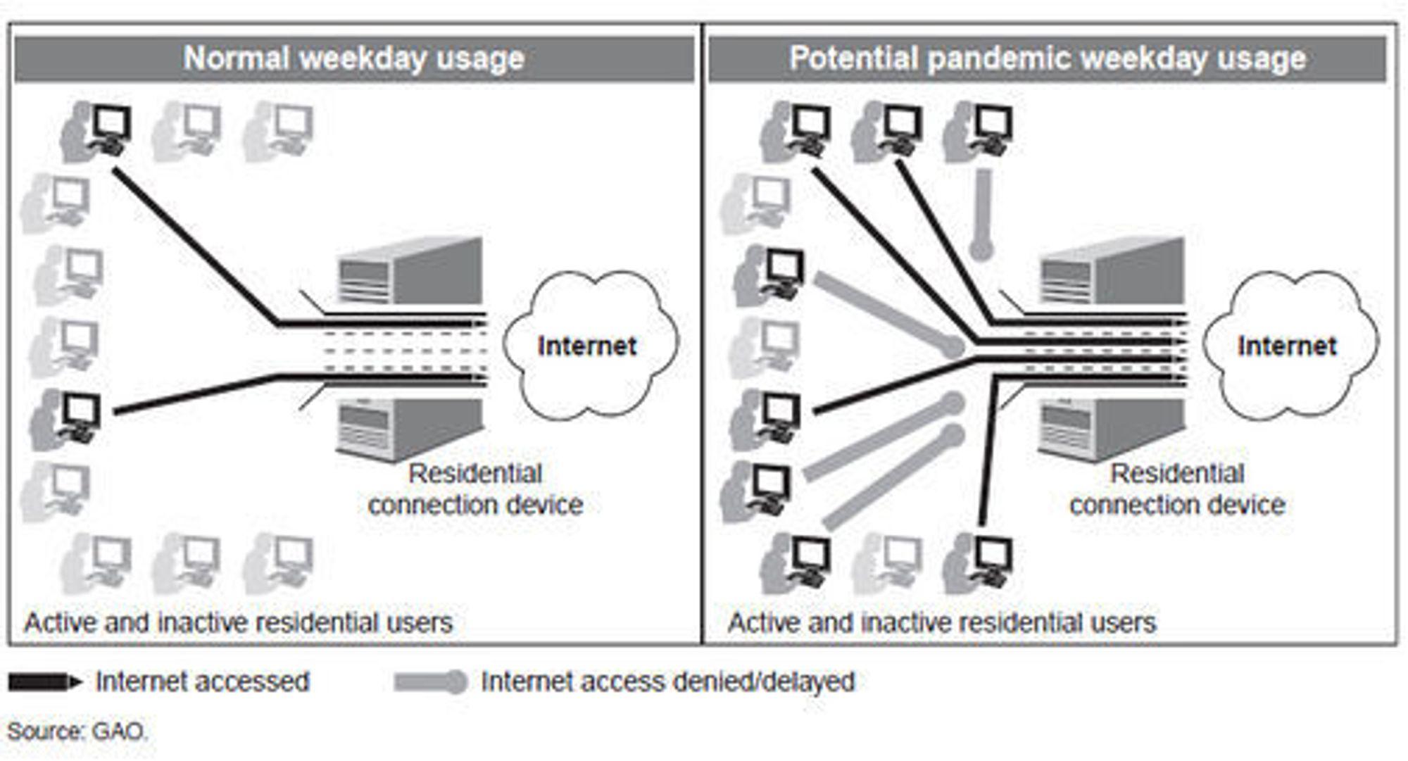 Det kan vise seg at kapasiteten i dagens bredbåndsnett ikke er tilstrekkelig til å håndtere en kraftig økning i Internett-bruken i boliger på dagtid i forbindelse med en pandemi.
