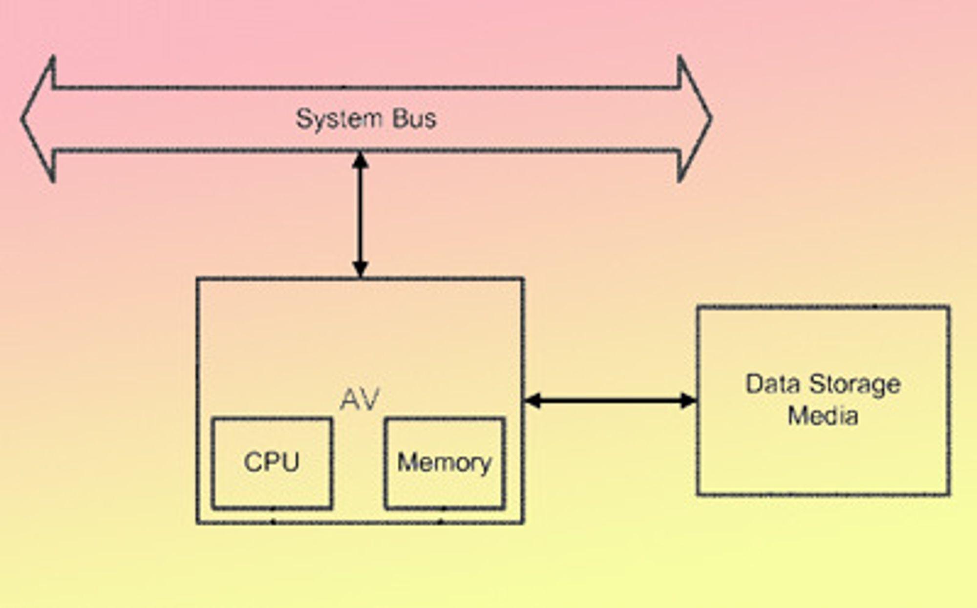 Kasperskys antivirusmaskin koples slik at den fanger opp all kommunikasjon mellom pc-en eller serverens prosessor og disken.