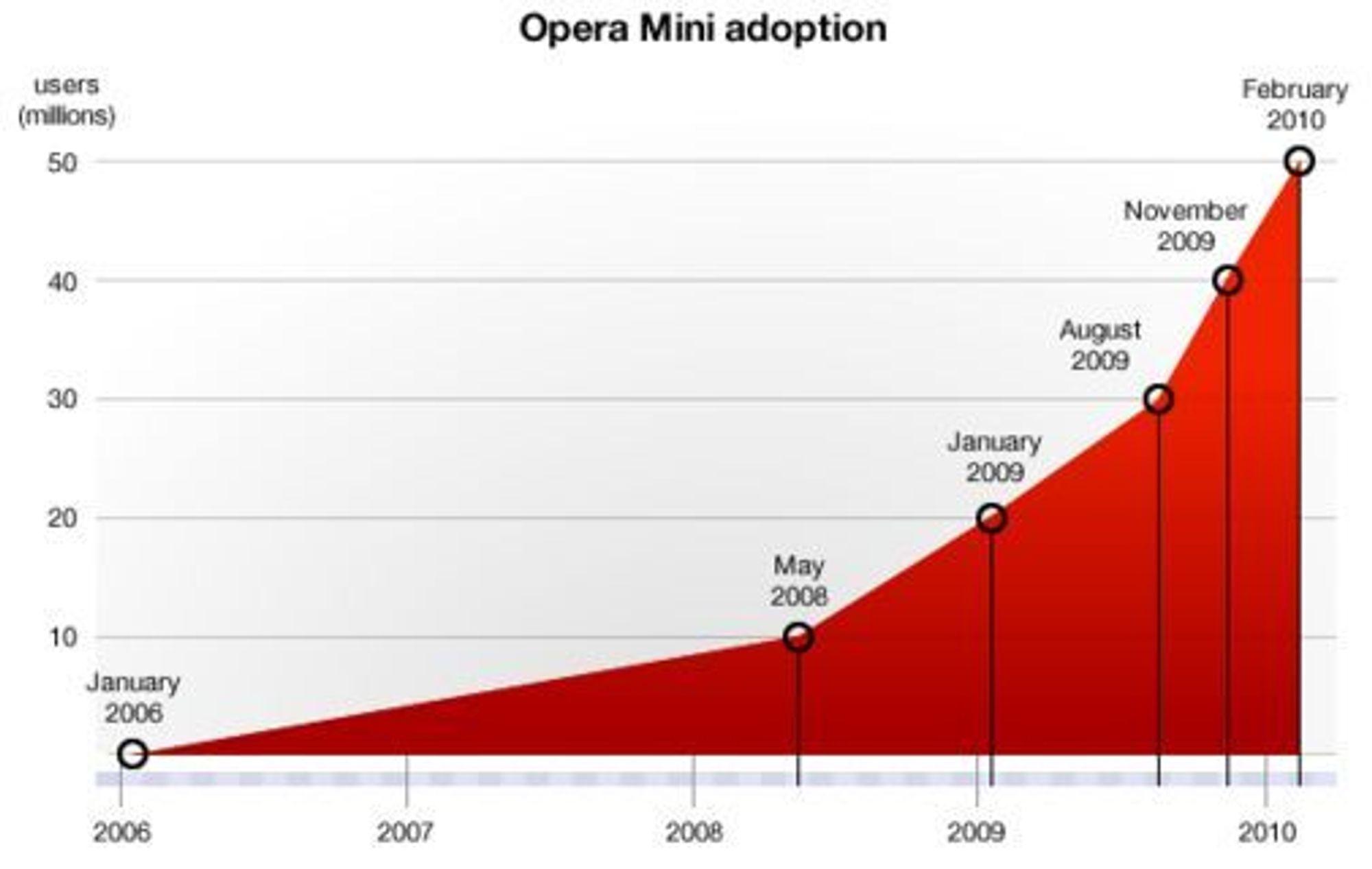 Veksten til Opera Mini målt i månedlige brukere siden lanseringen i januar 2006.