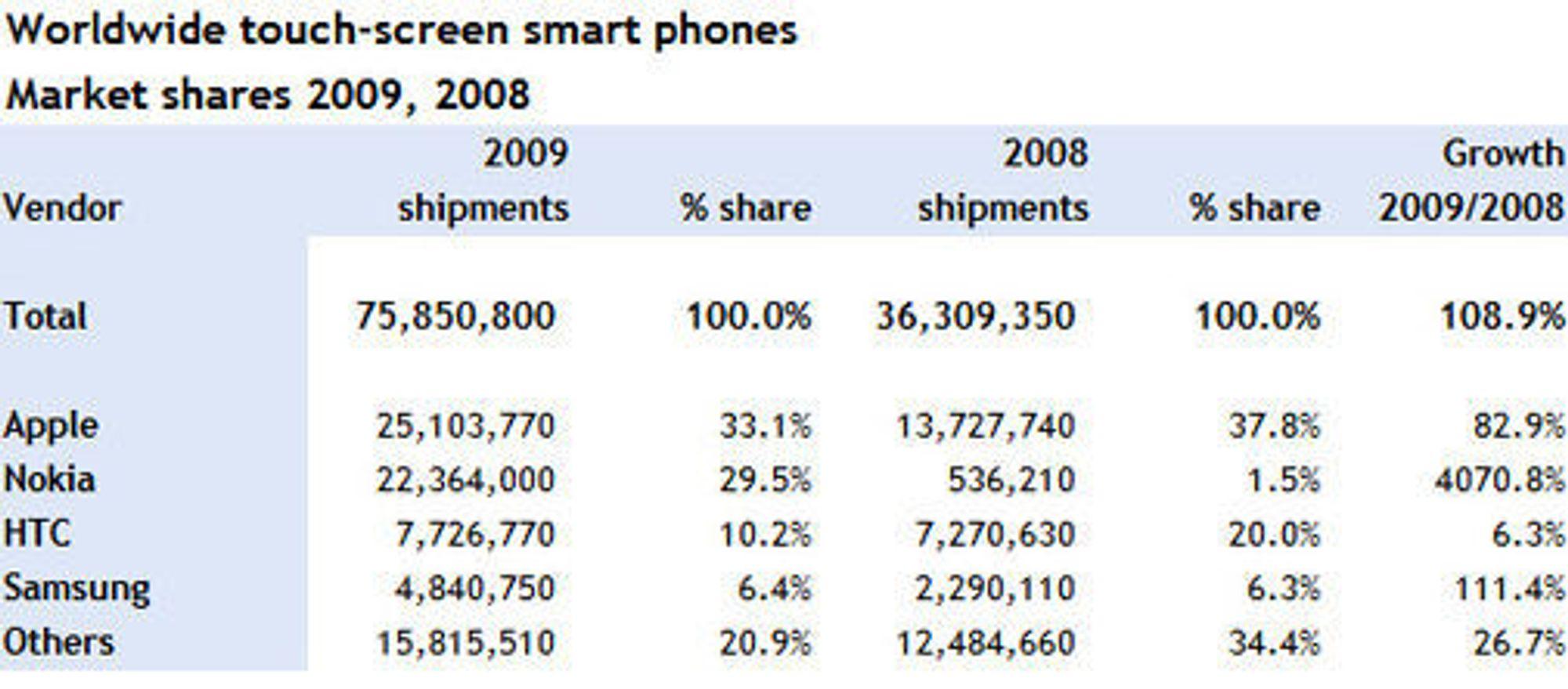 Salget av smartmobiler med berøringsskjerm i 2008 og 2009