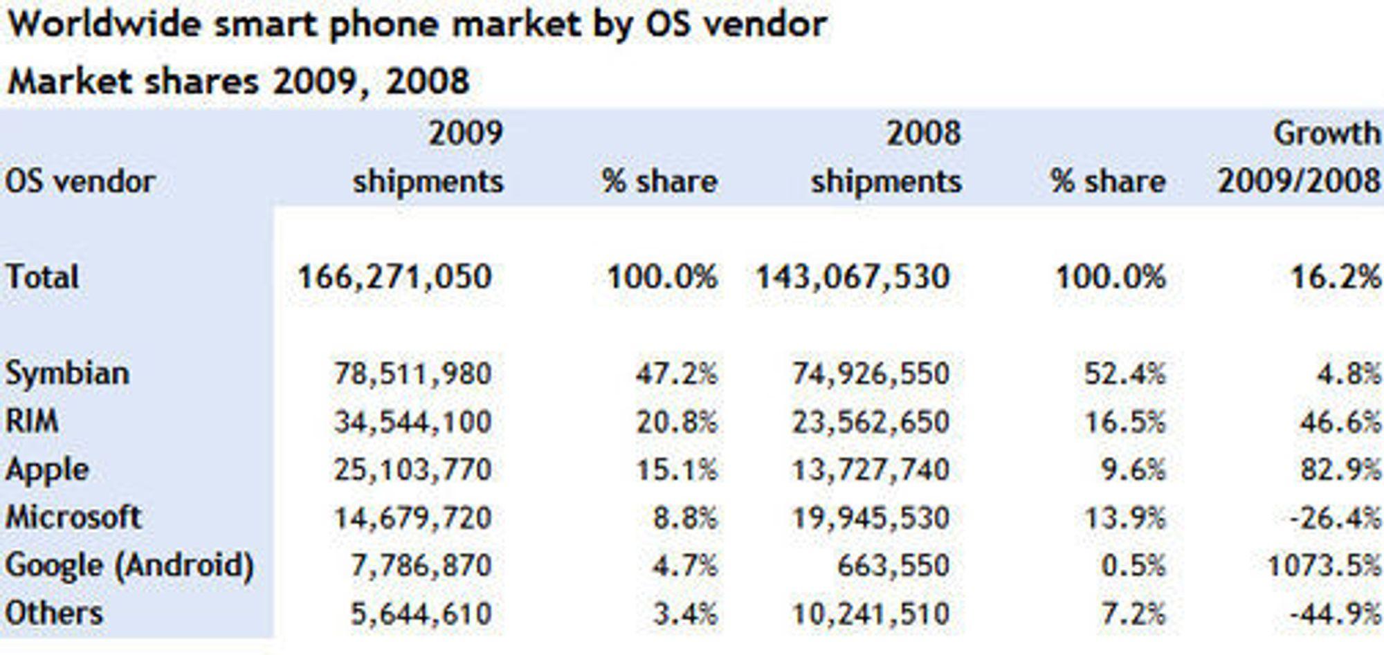 Smartmobilsalget i 2008 og 2009
