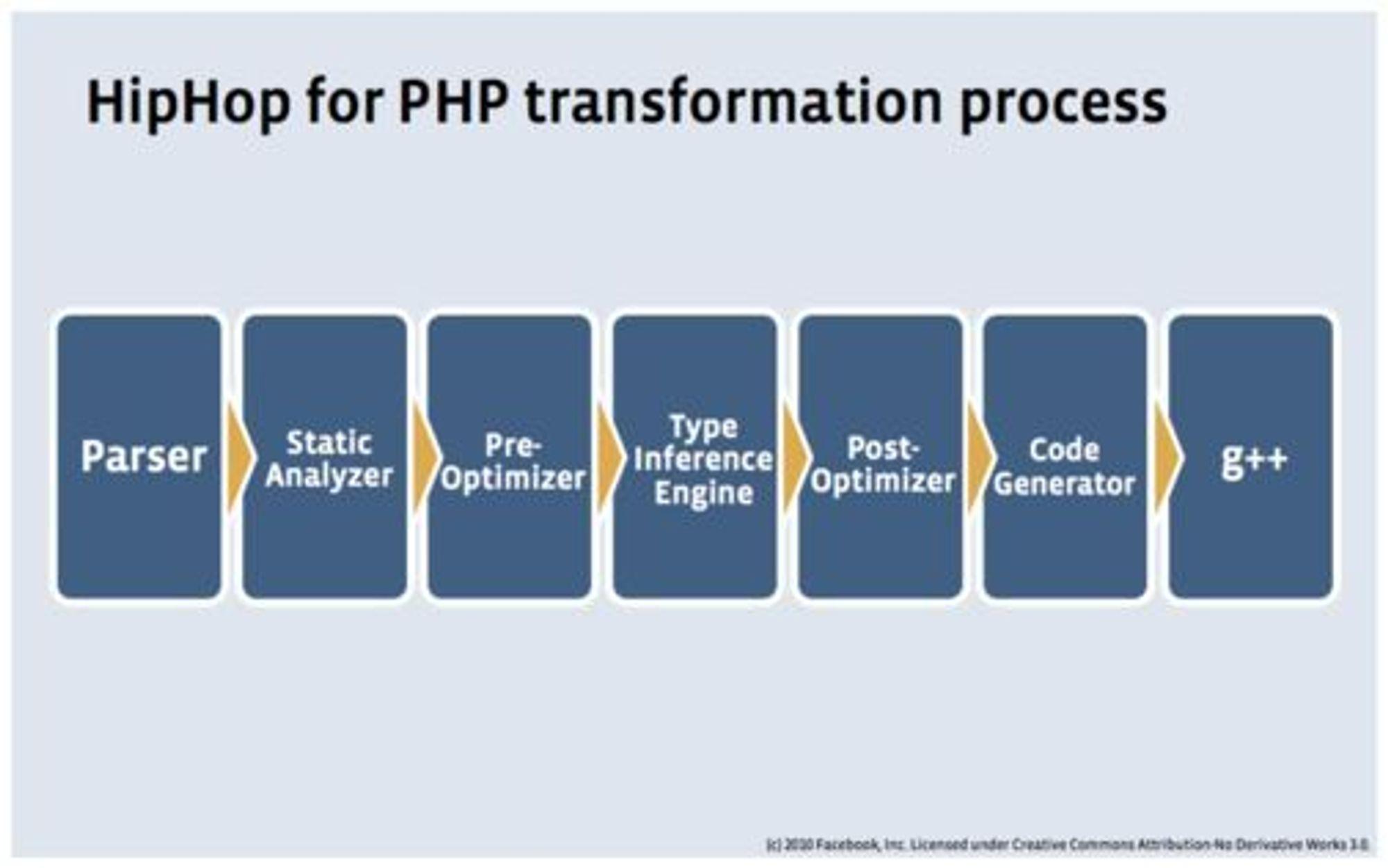 Transformeringsprosessen som utføres av Facebooks HipHop for PHP.