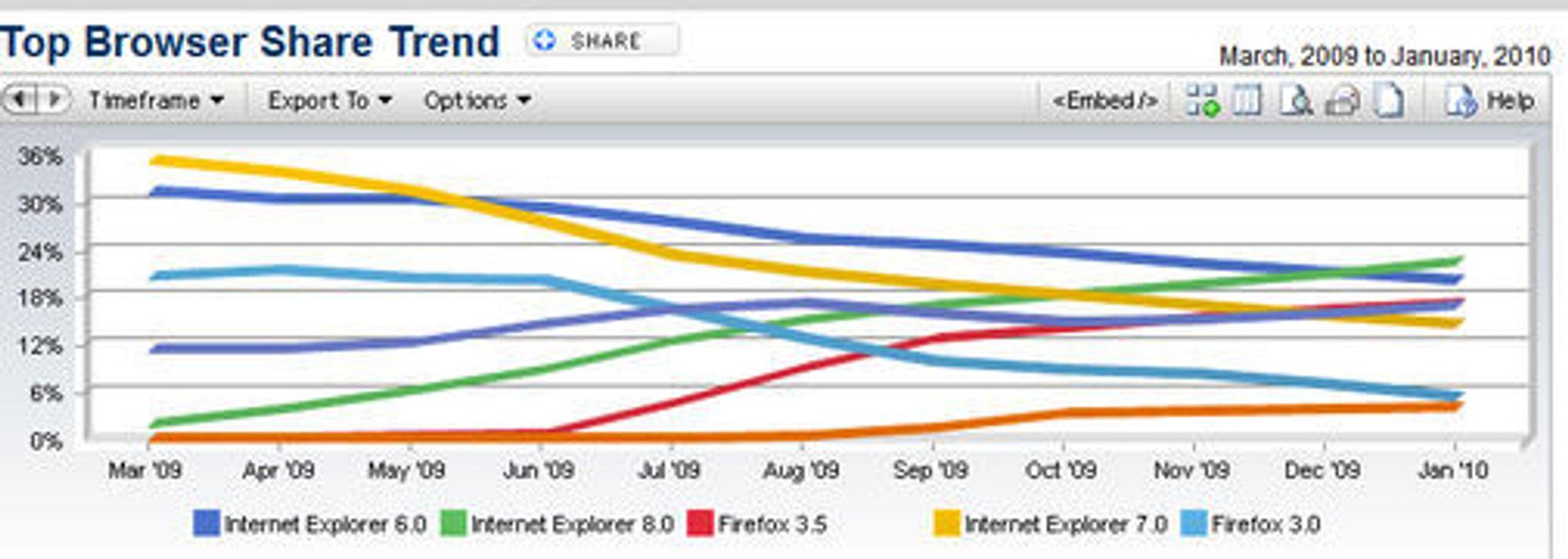 Den globale markedsandelen til ulike nettleserversjoneri perioden mars 2009 til januar 2010.