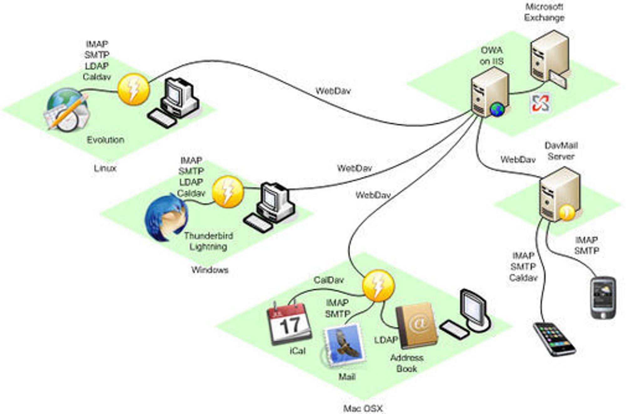 DavMail-arkitekturen