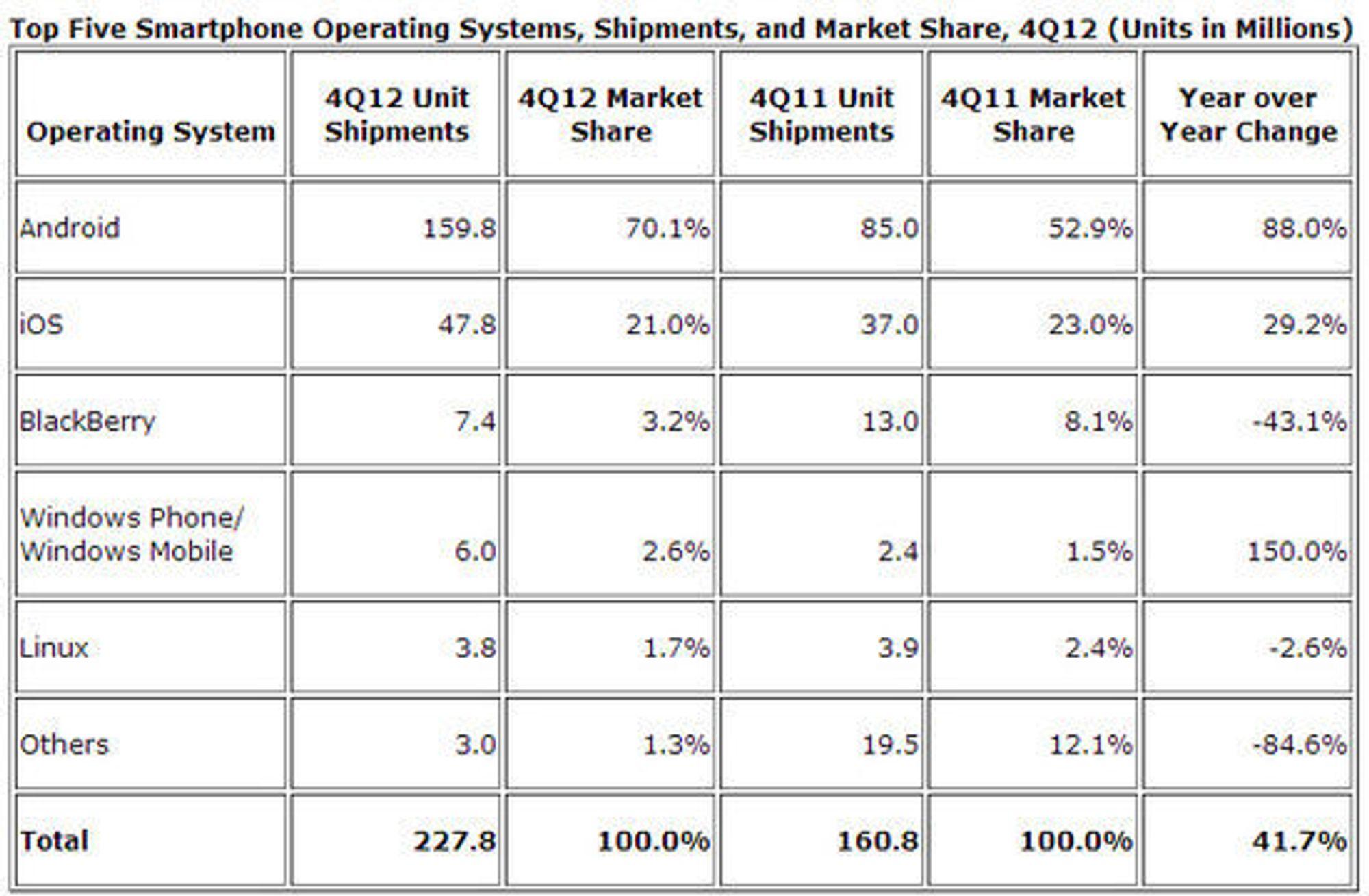 Markedsandeler og leveranser i smartmobilmarkedet i fjerde kvartal av 2012, sammenlignet med samme kvartal i 2011.