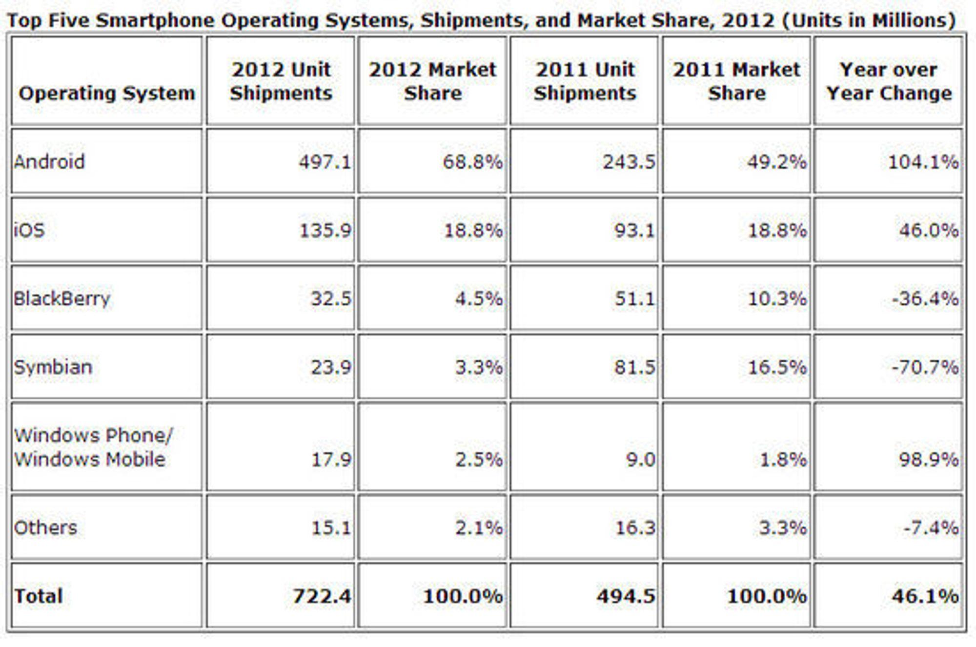 Markedsandeler og leveranser i smartmobilmarkedet i 2012, sammenlignet med 2011.