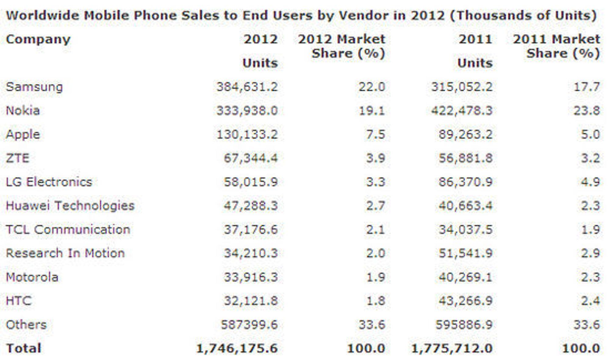 Det totale mobilsalget i 2012, sammenlignet med 2011.