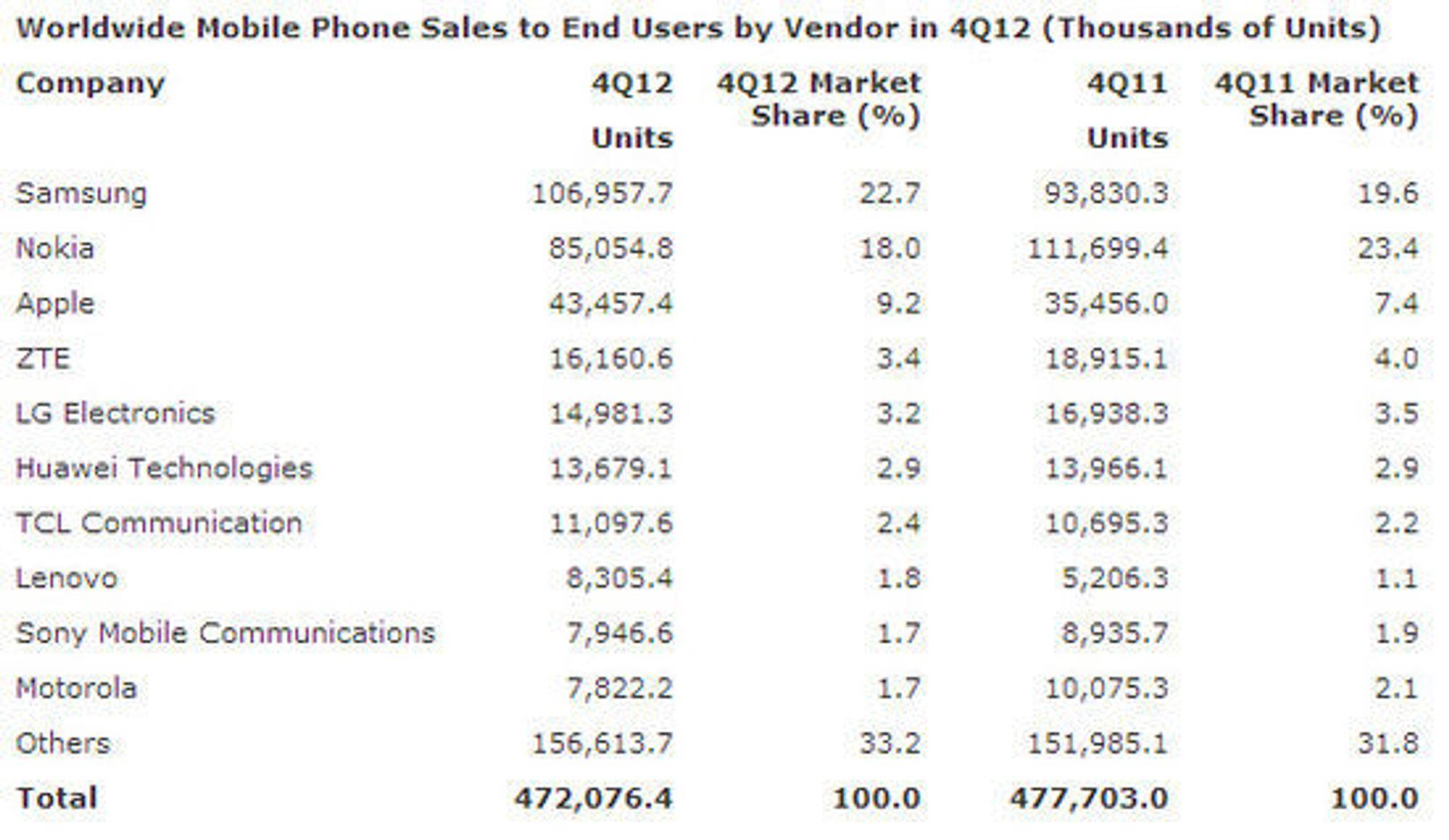 Det totale mobilsalget i fjerde kvartal av 2012, sammenlignet med samme kvartal i 2011.