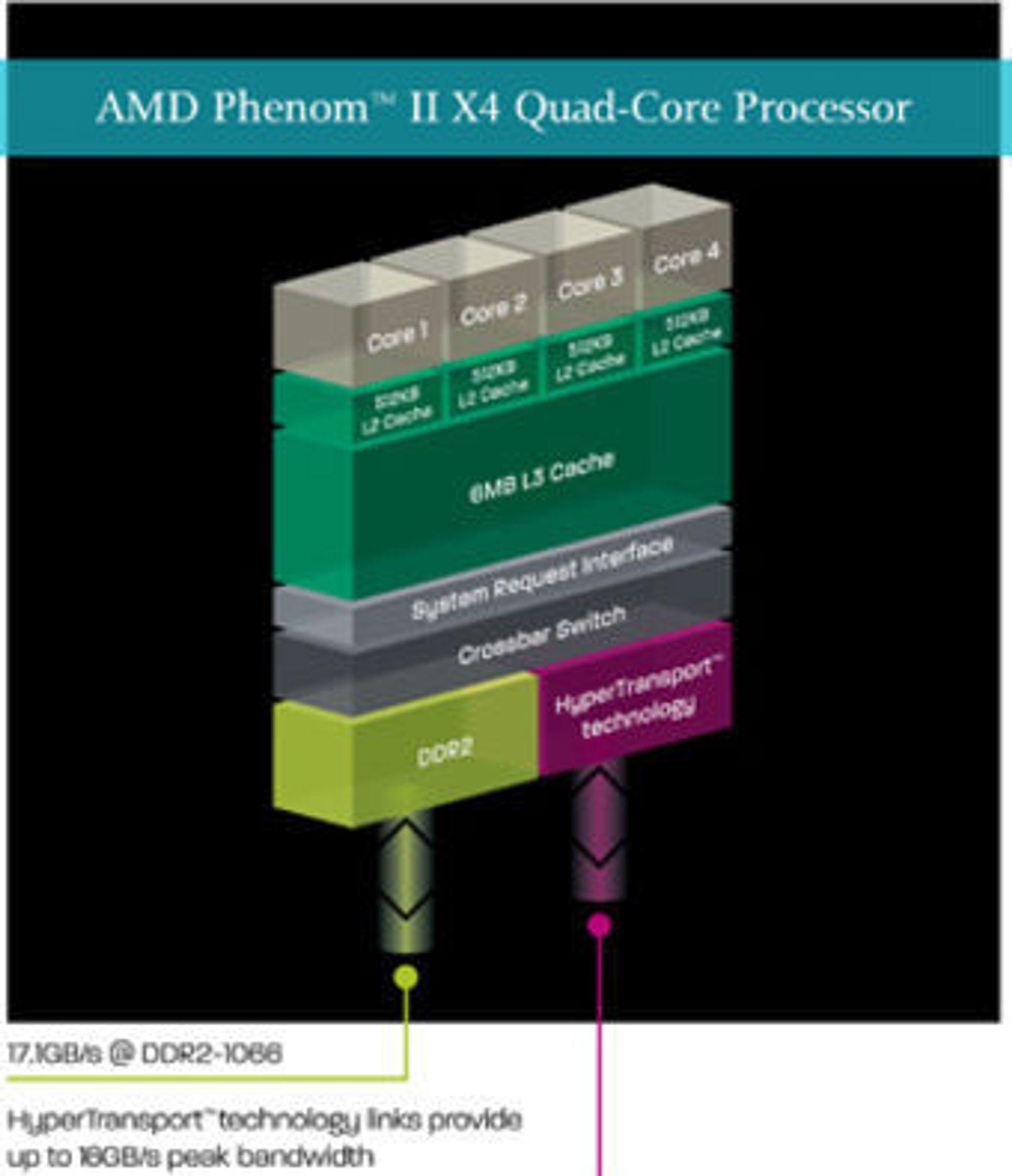 Hovedtrekkene i AMD Phenom II-arkitekturen