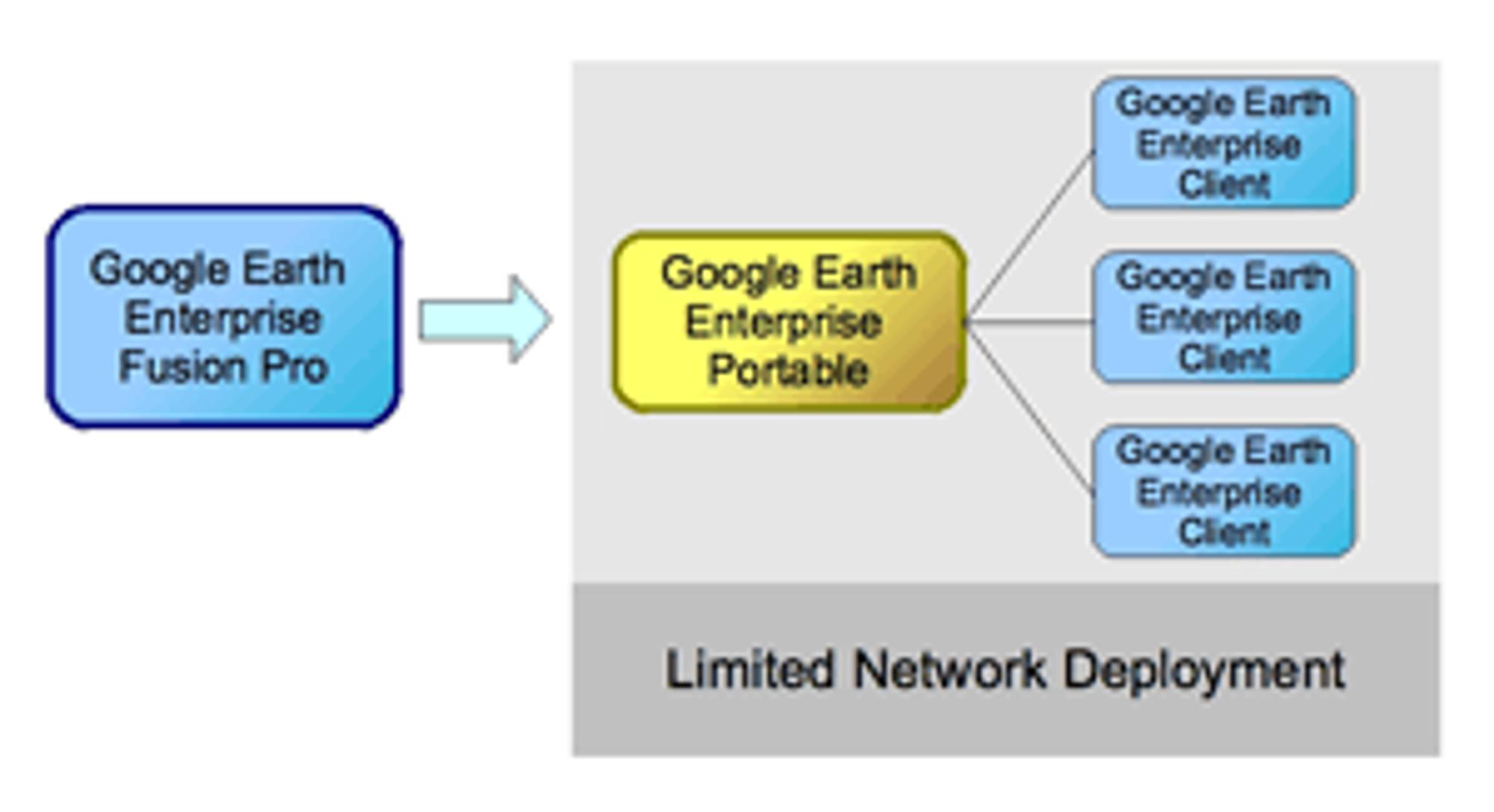 Oppsett for Google Earth Enterprise Portable