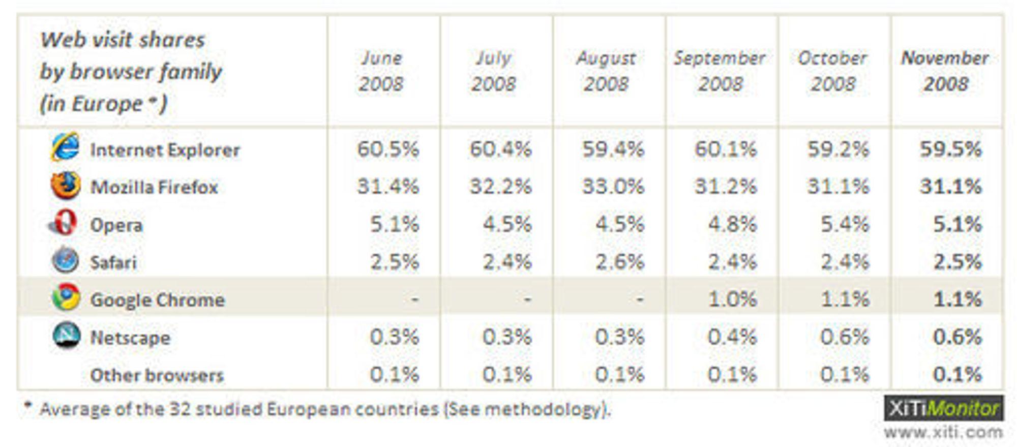 Europeiske nettleserandeler basert på tall fra 32 land. Tallene er samlet inn og presentert av Xiti Monitor.