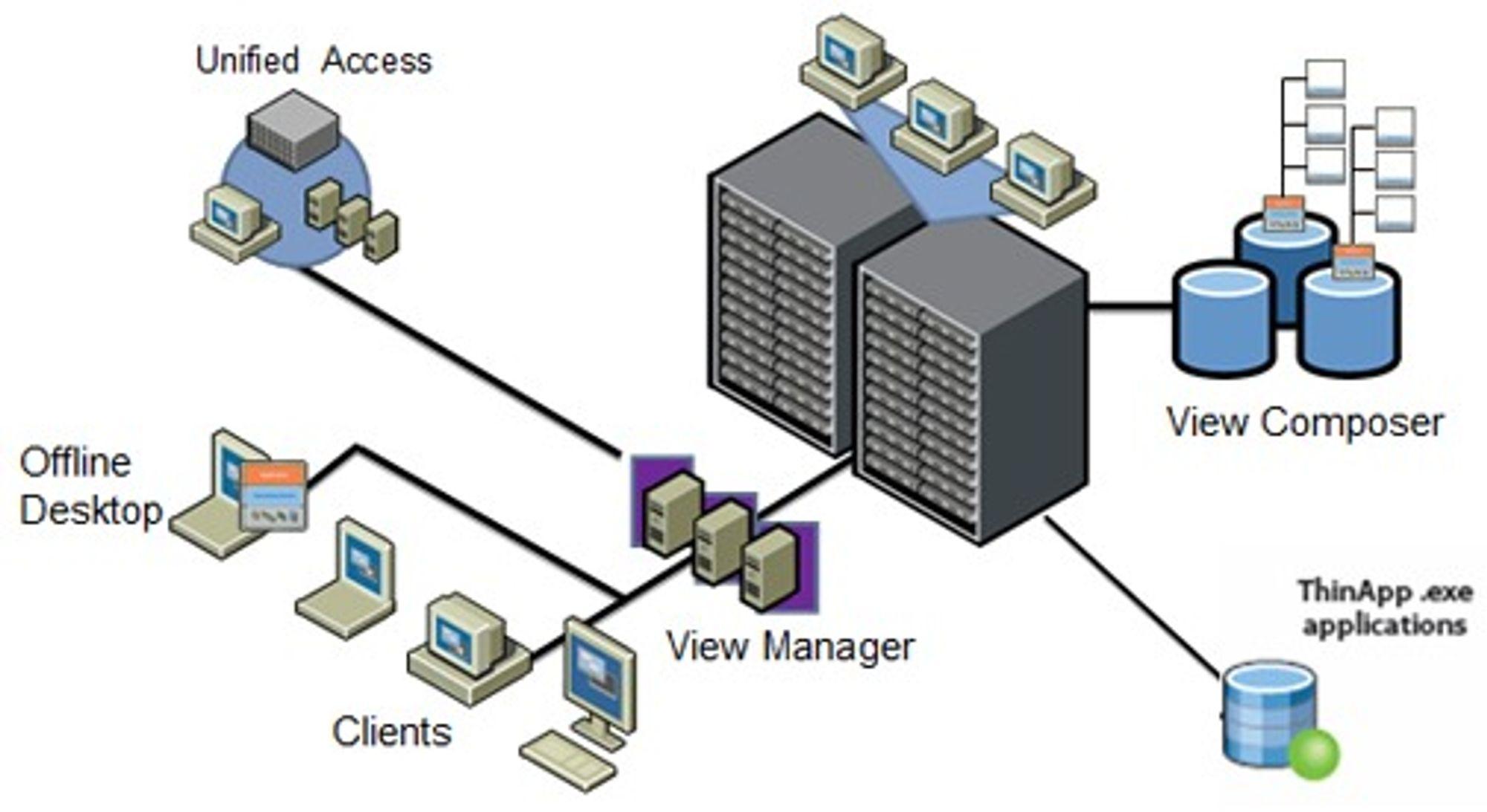 Denne skissen oppsummerer det sentrale ved View 3, slik VMware ser det.