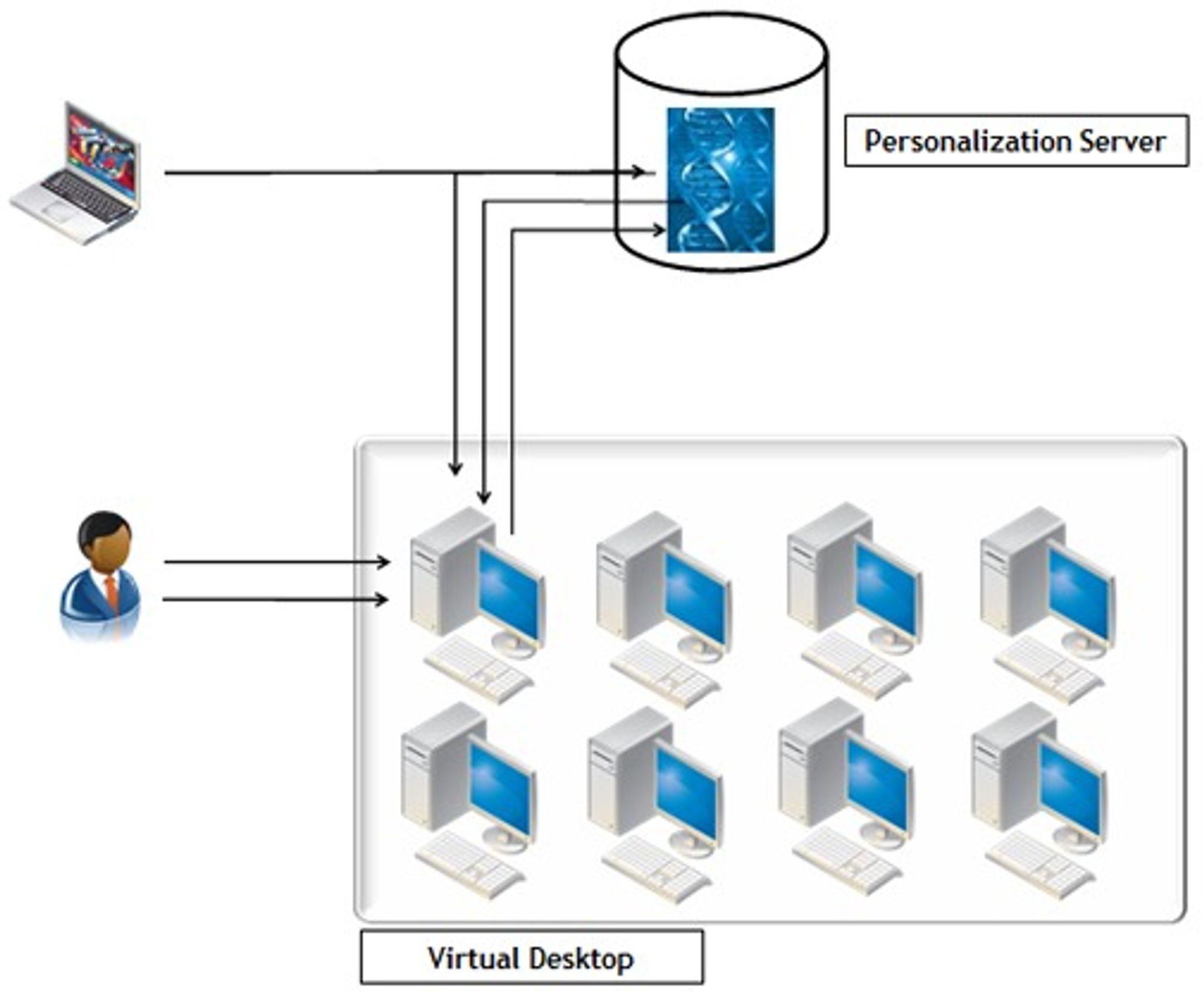 Appsense kan også brukes til å få kontroll over både bærbare og stasjonære pc-er.