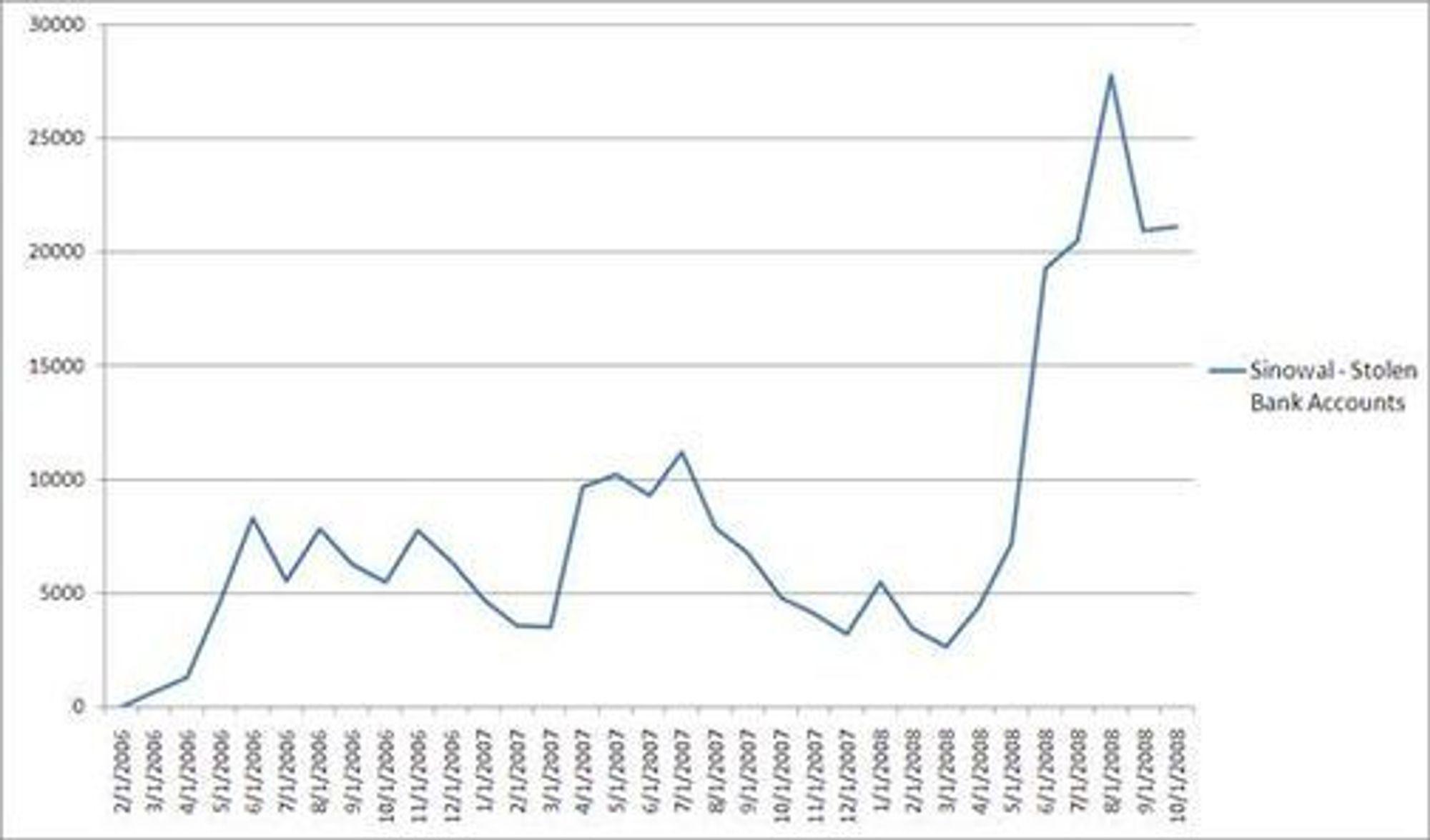 Særlig siden mai i år har Sinowal kapret stadig flere nye bankkontoer. (graf: RSA Security)