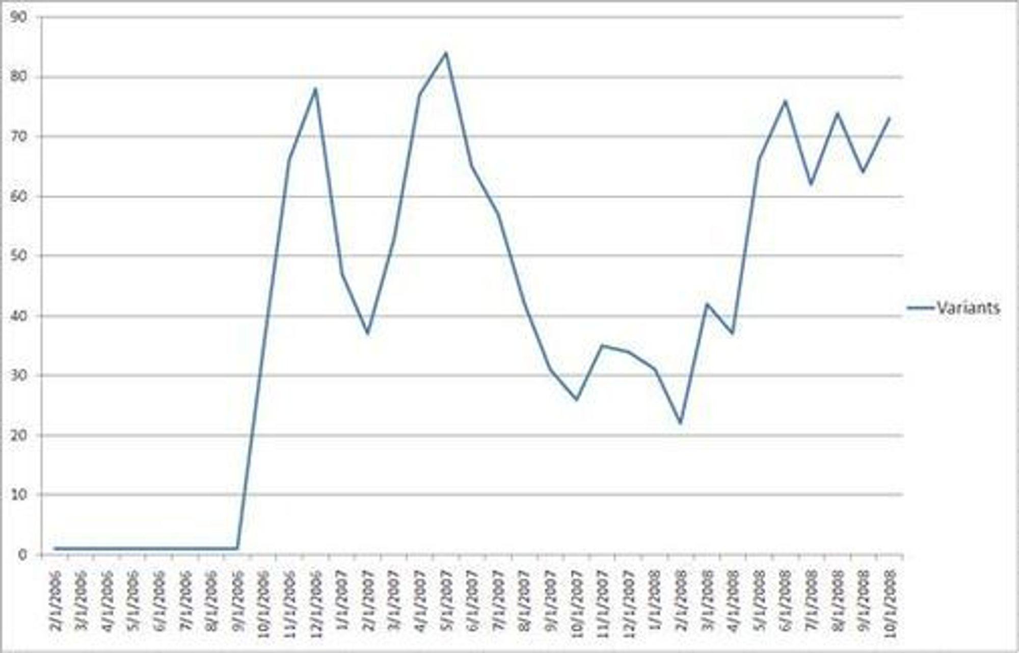 Siden september 2006 kommer Sinowal-trojaneren i stadig flere nye varianter. (graf: RSA Security)