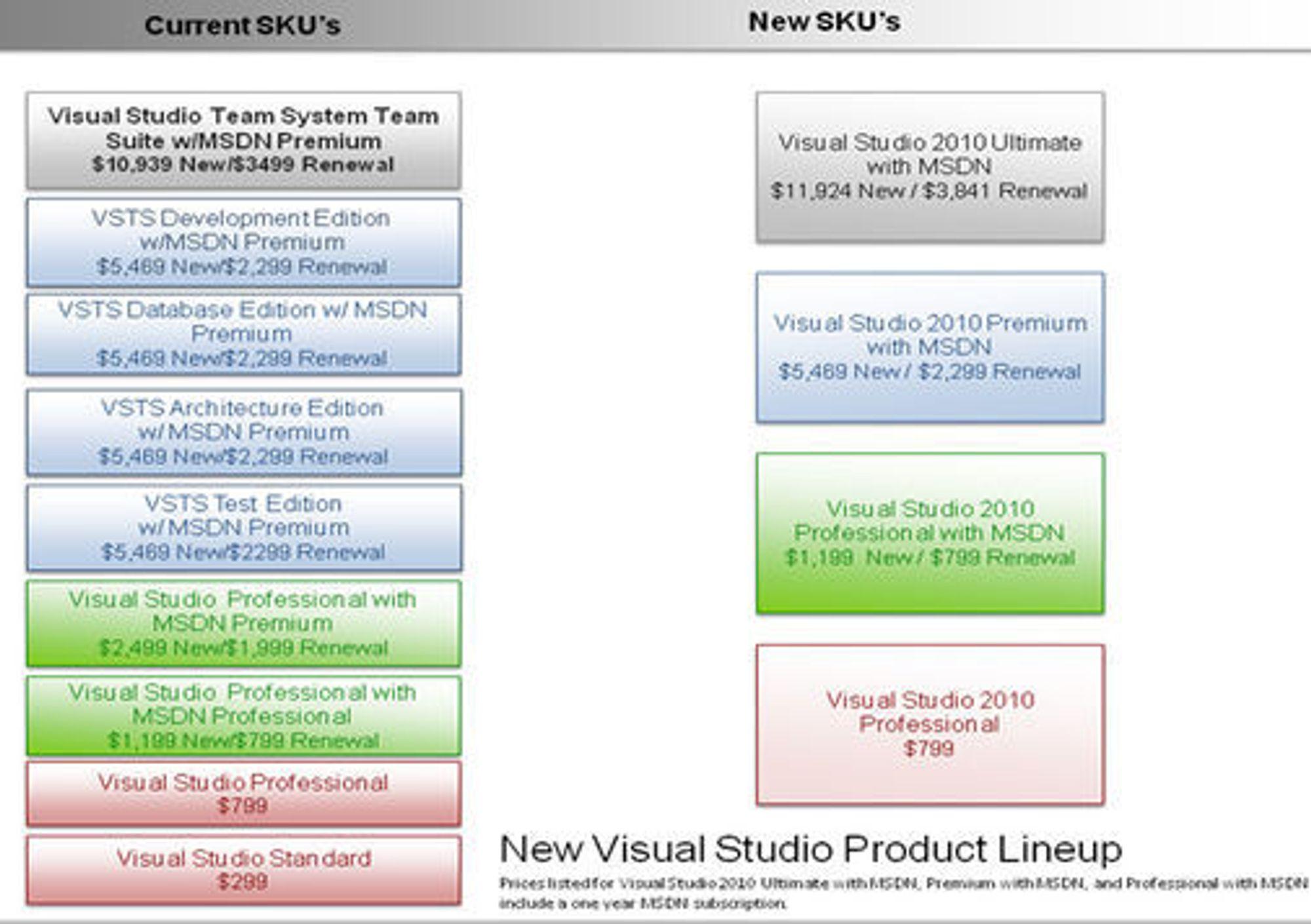 Antall versjoner av Visual Studio 2010 reduseres betraktelig.