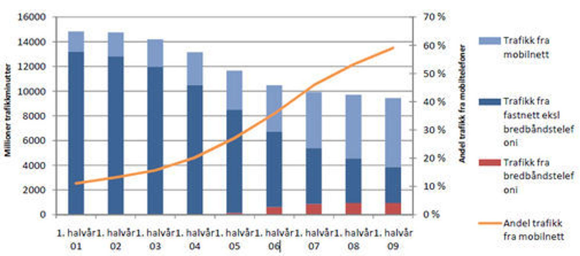 Totalt trafikkvolum fra fastnett og mobilnett. Kilde: Post- og teletilsynet