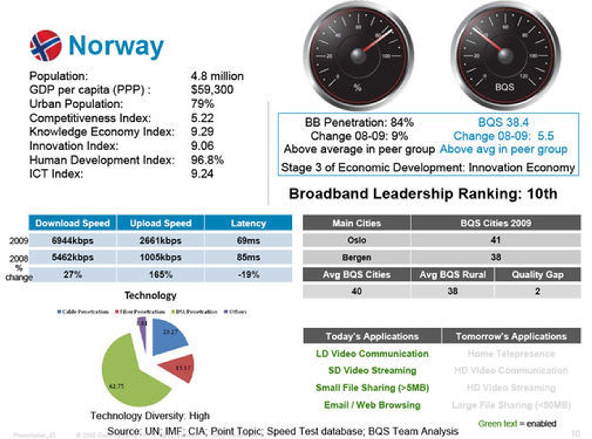 Status for Norge i Ciscos undersøkelse om bredbåndskvalitet.