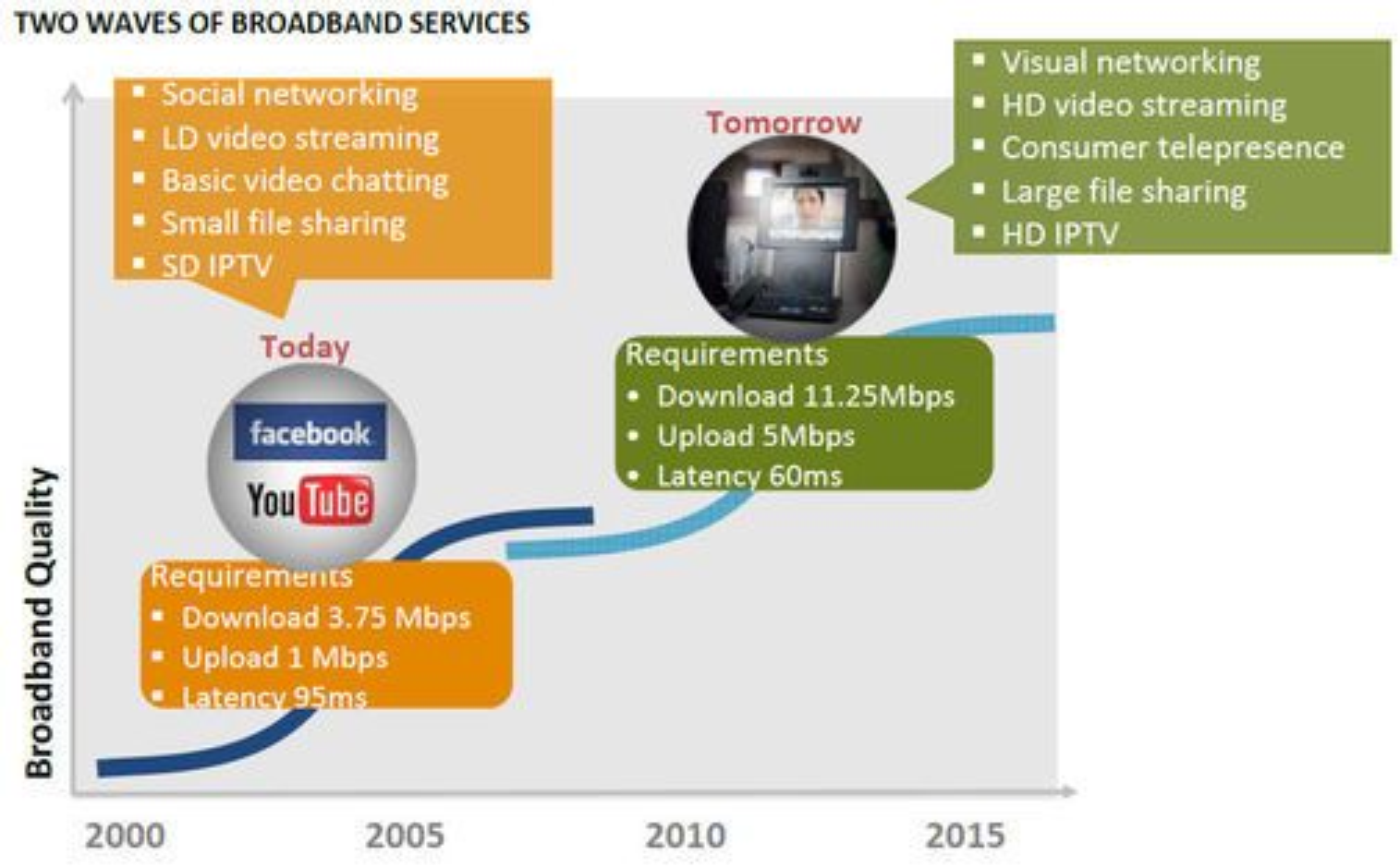 Dagens og morgendagens behov for bredbåndshastigheter, ifølge Cisco.