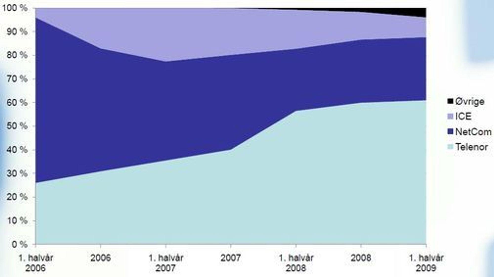 Utvikling i markedsandeler per halvår (målt ved antall abonnement for privat-og bedriftskunder samlet). Kilde: Post- og teletilsynet.