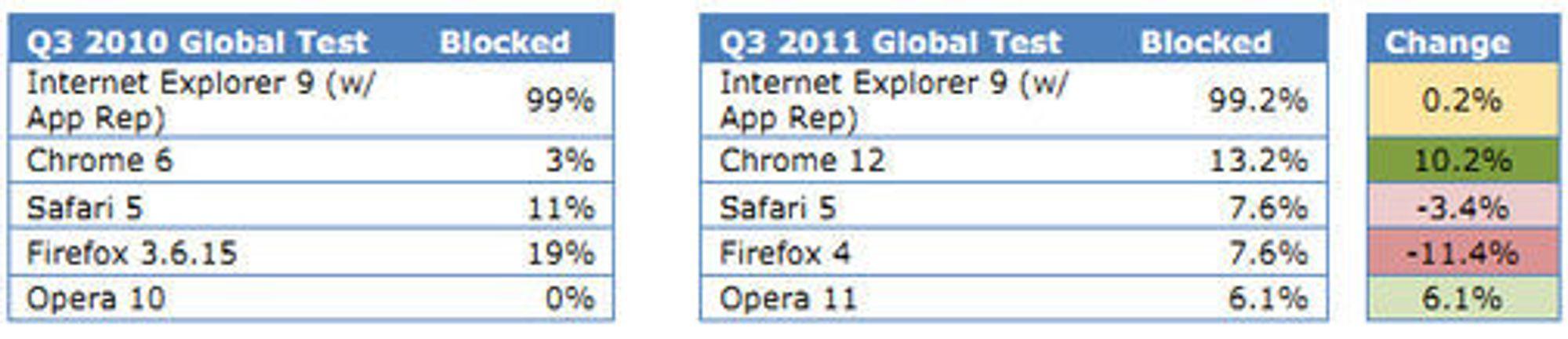 Resultatene fra testene i tredje kvartal i 2010 og tredje kvartal i 2011.