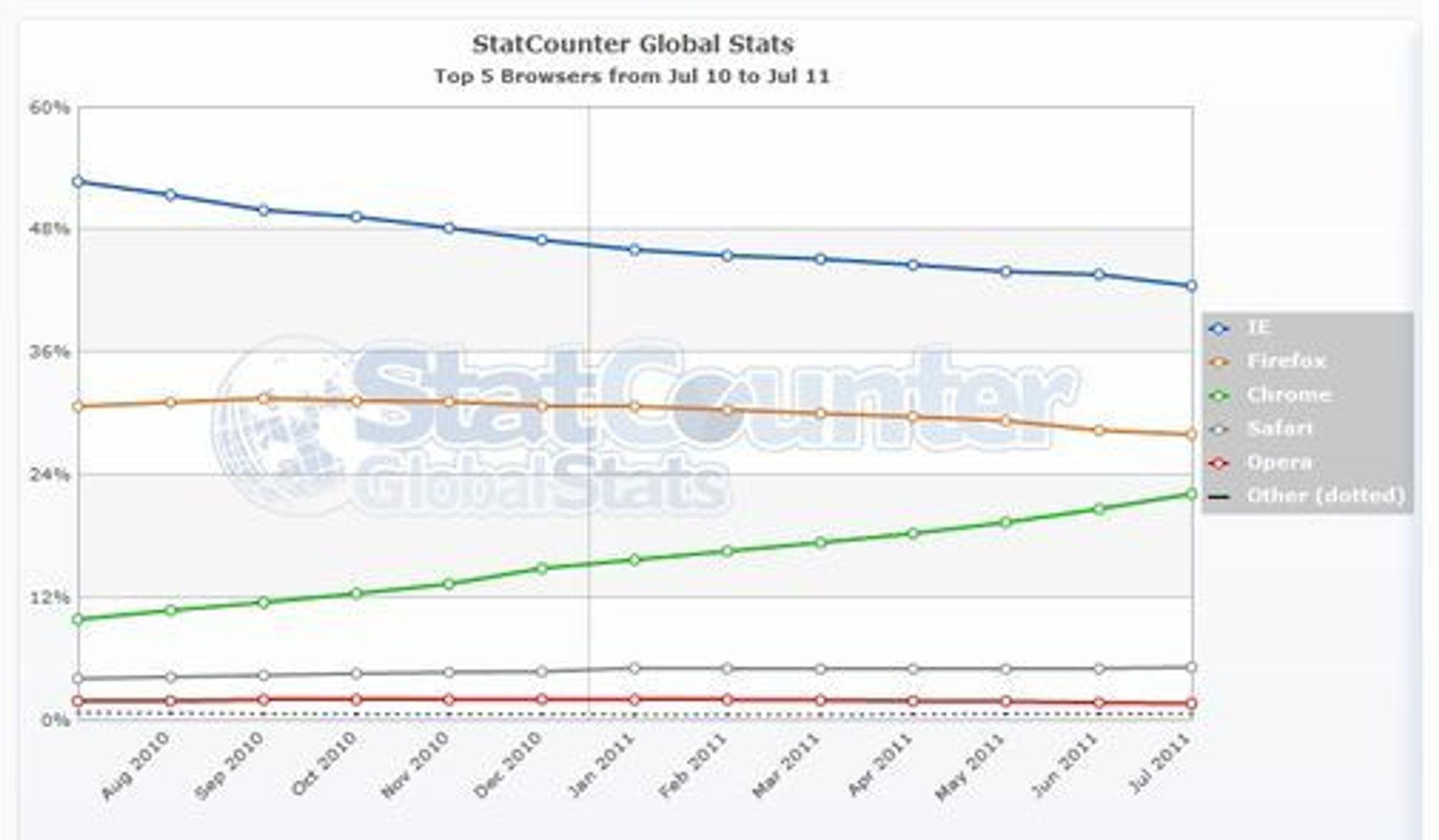 Endringer i den globale markedsandelen til de største nettlesere mellom juli 2010 og juli 2011, ifølge StatCounter.