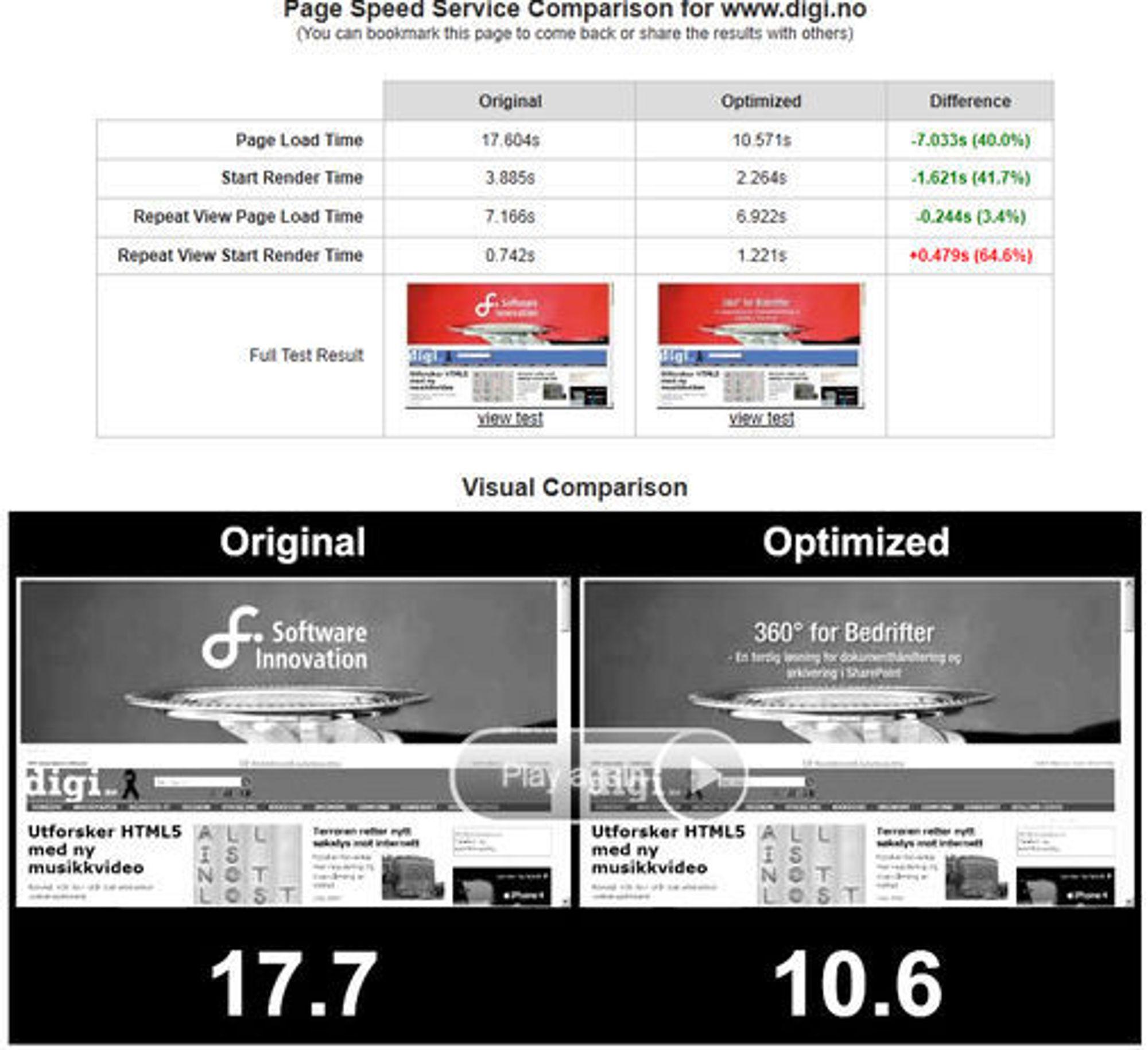 Nedlastings- og renderingtid for forsiden til digi.no. Til venstre vises originalen, til høyre vises resultatet når siden er levert via gjennom Googles Page Speed Service.