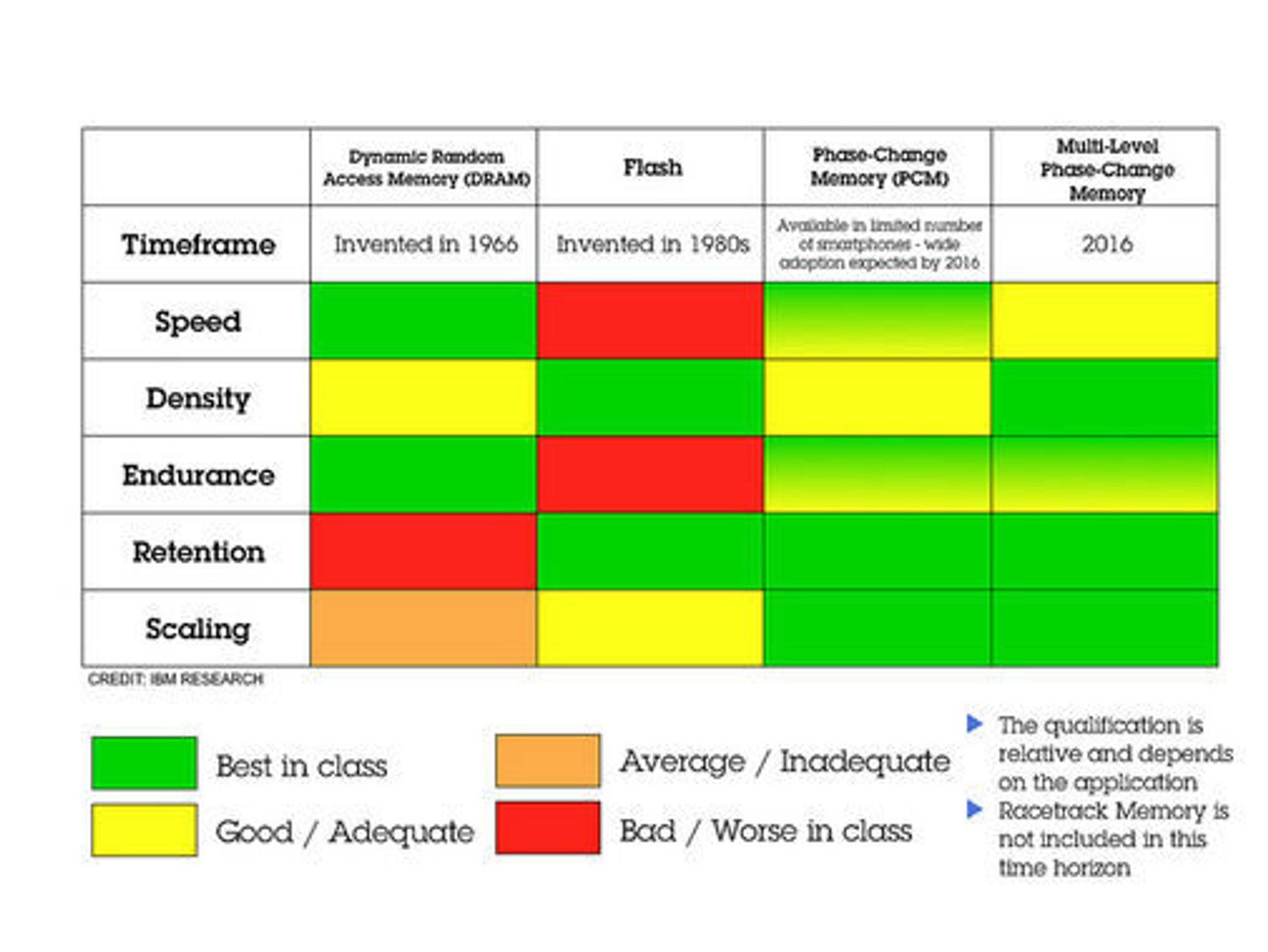 Sammenligning av egenskapene til DRAM, flashminne og PCM med én eller flere bit.