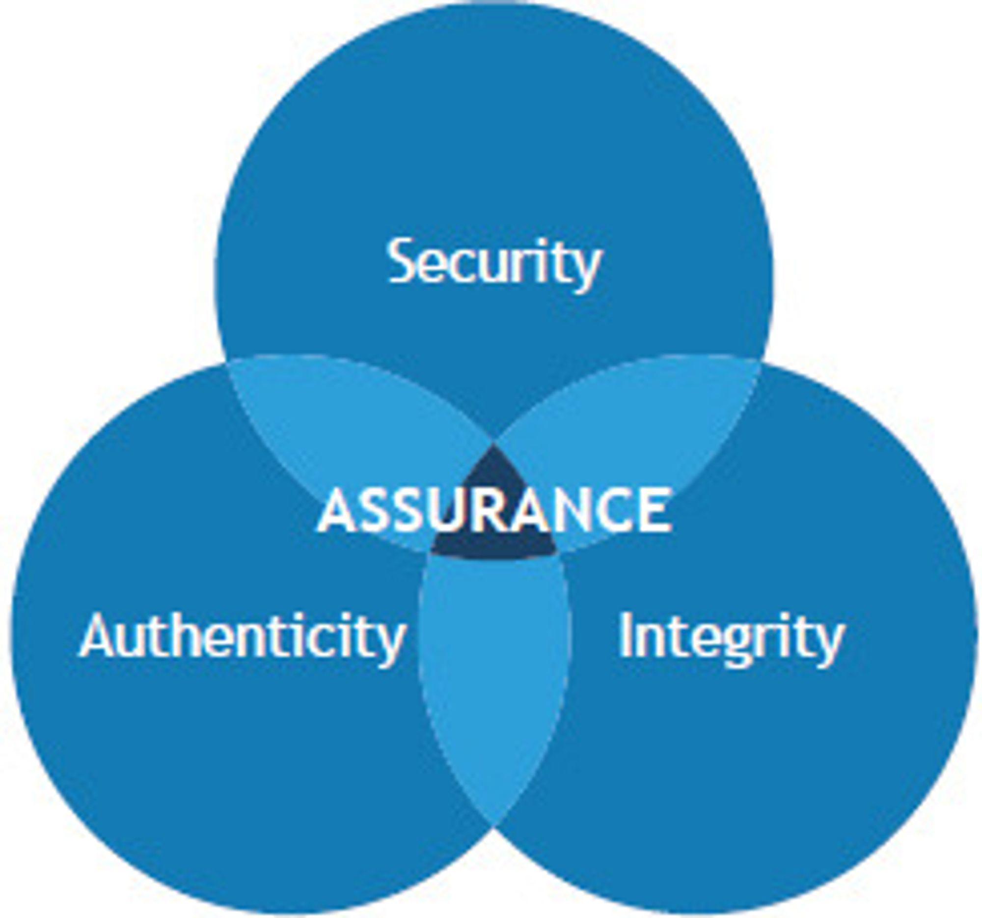 Tre faktorer bidrar til trygg programvare: sikkerhet, autentisitet og integritet.