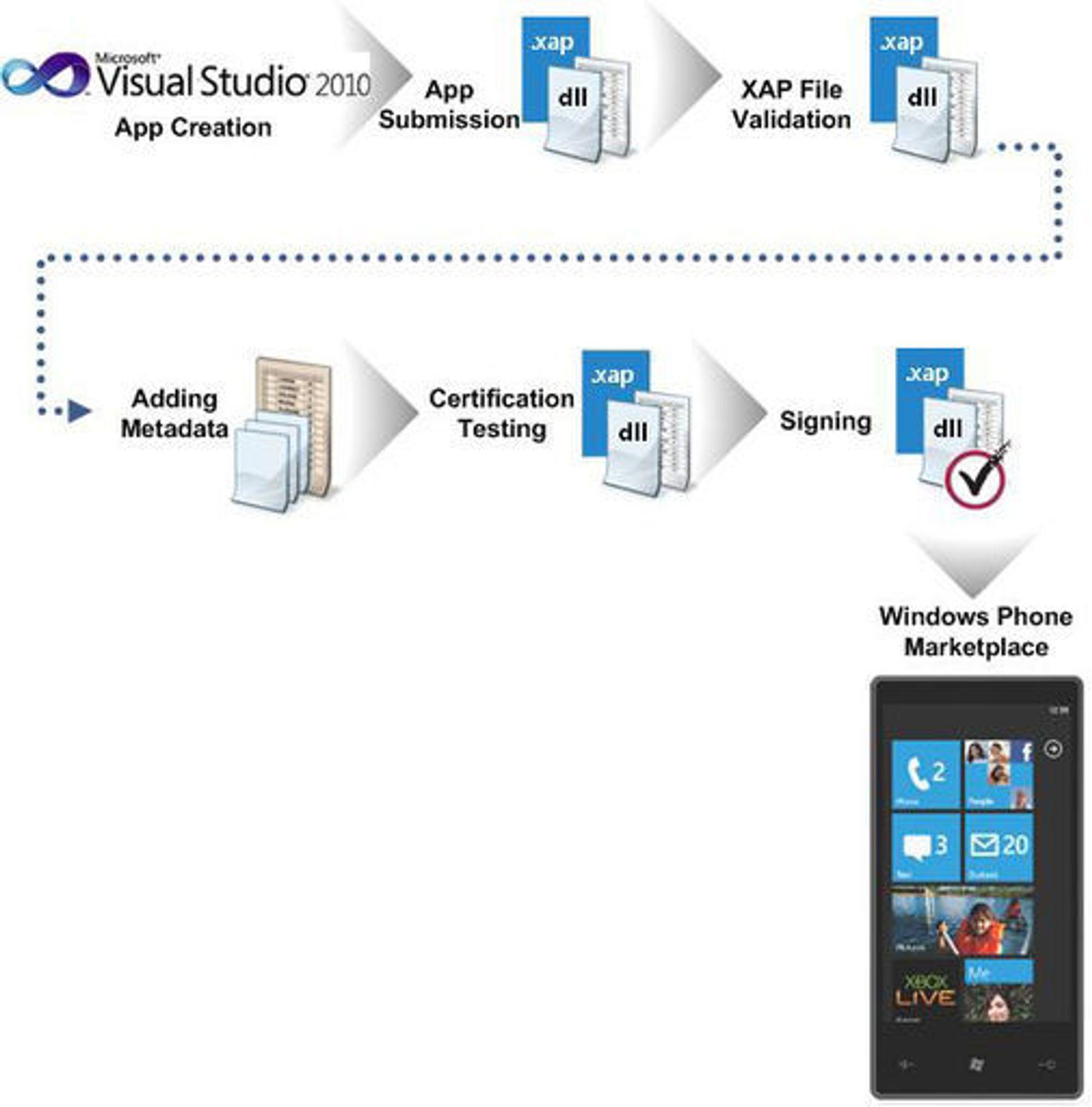 Sertifiseringsprosessen for applikasjoner til Windows Phone 7.