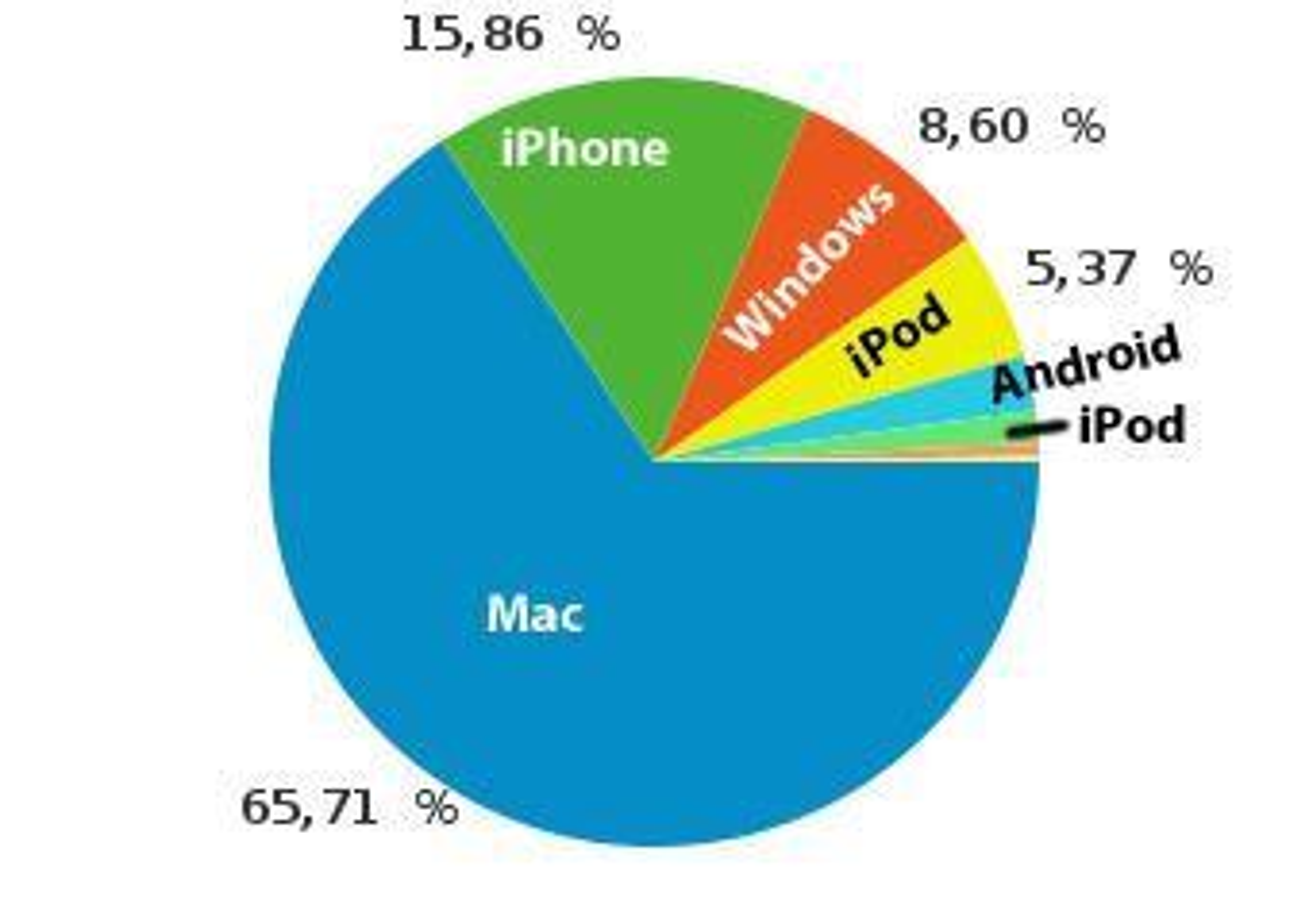 Fordelingen av Safari fordelt på ulike plattformer i mai 2010 på digi.no ifølge Google Analytics. Andelene til Android og iPod er henholdsvis 2,32 og 1,38 prosent.