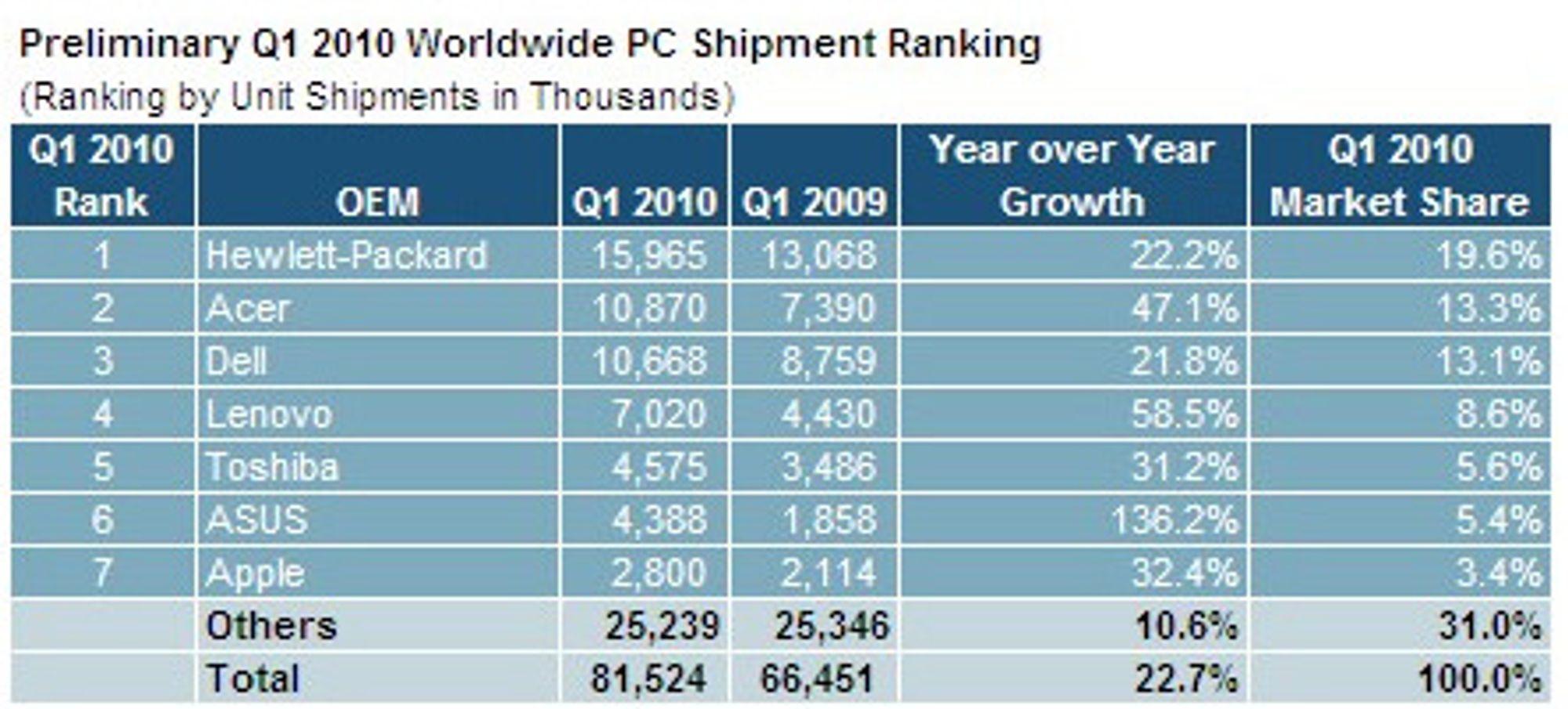 Leveransene av pc-er i første kvartal 2010.