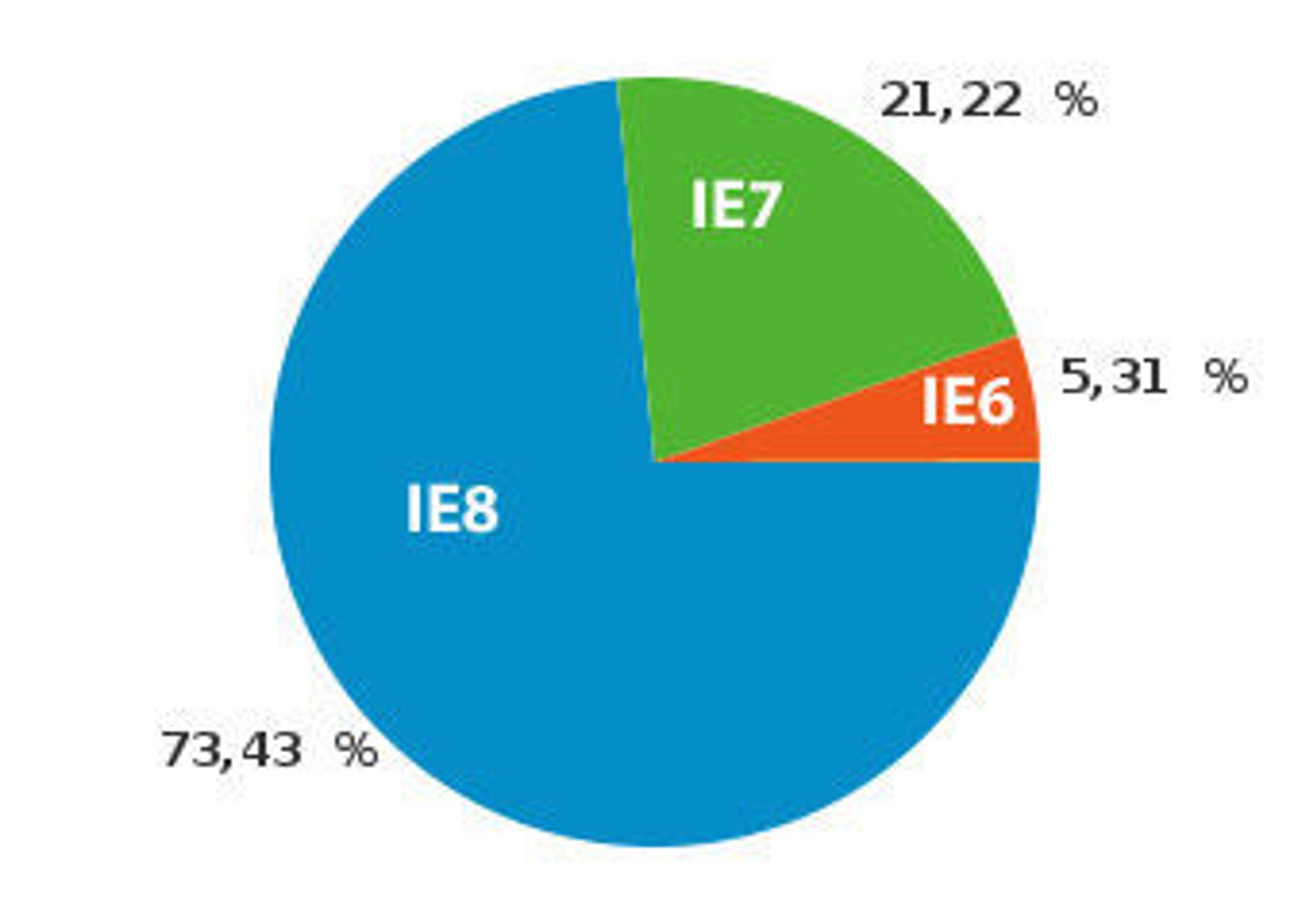 Andelen til ulike IE-versjoner blant IE-brukerne i mai 2010 på digi.no ifølge Google Analytics.