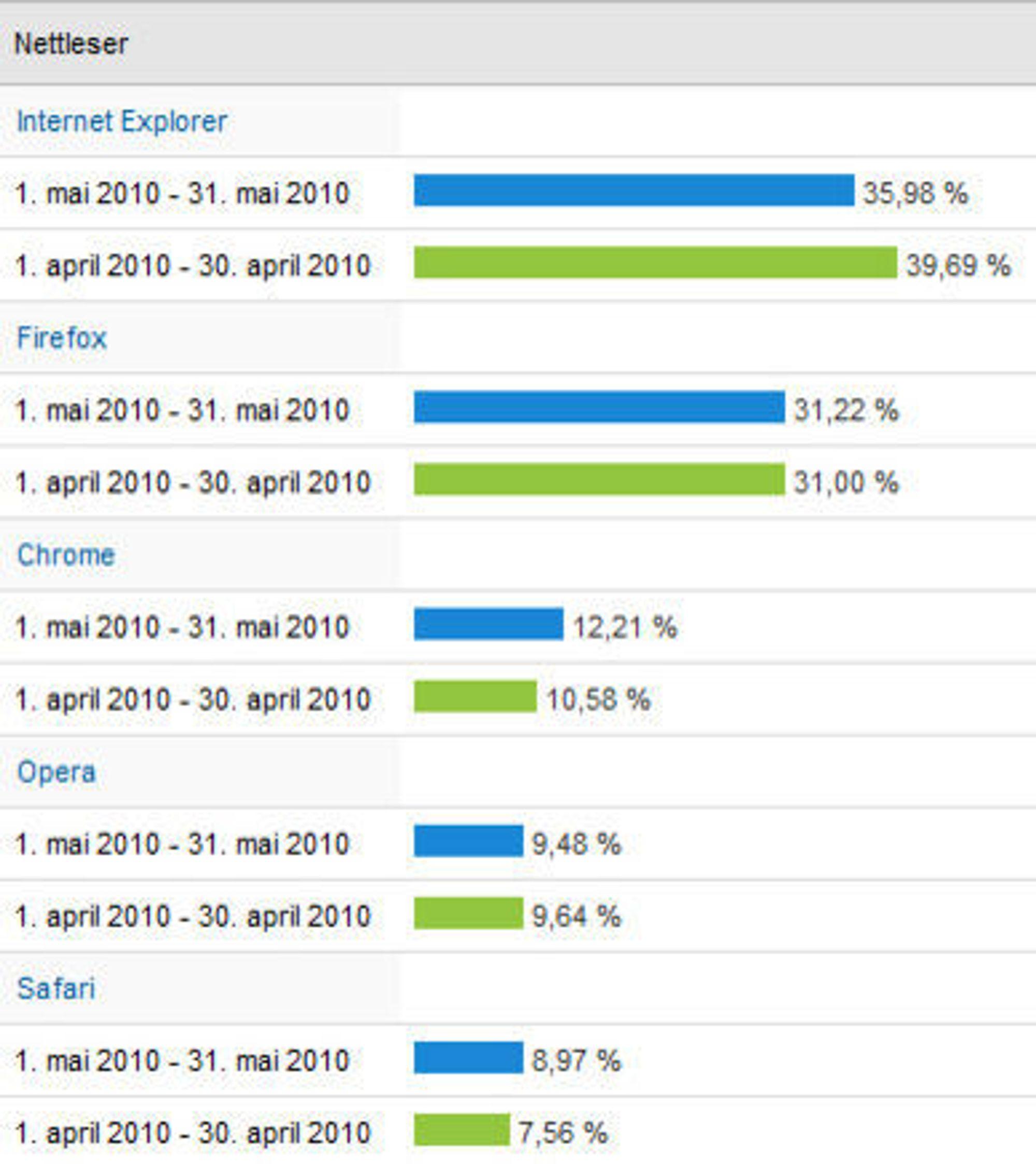Nettleserandeler på digi.no i april og mai 2010.