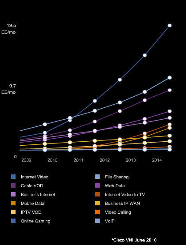 Trafikkutvikling for ulike typer av IP-trafikk mellom 2009 og 2014, ifølge Cisco Visual Networking Index juni 2010. Enhet for den vertikale aksen er exabyte per måned.