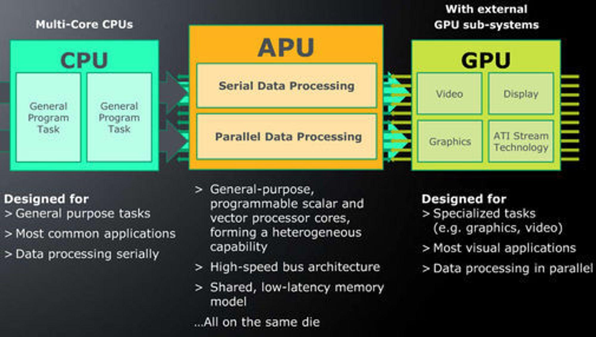 Beskrivelse av de vesentlige forskjellene mellom en CPU, en APU og en GPU.