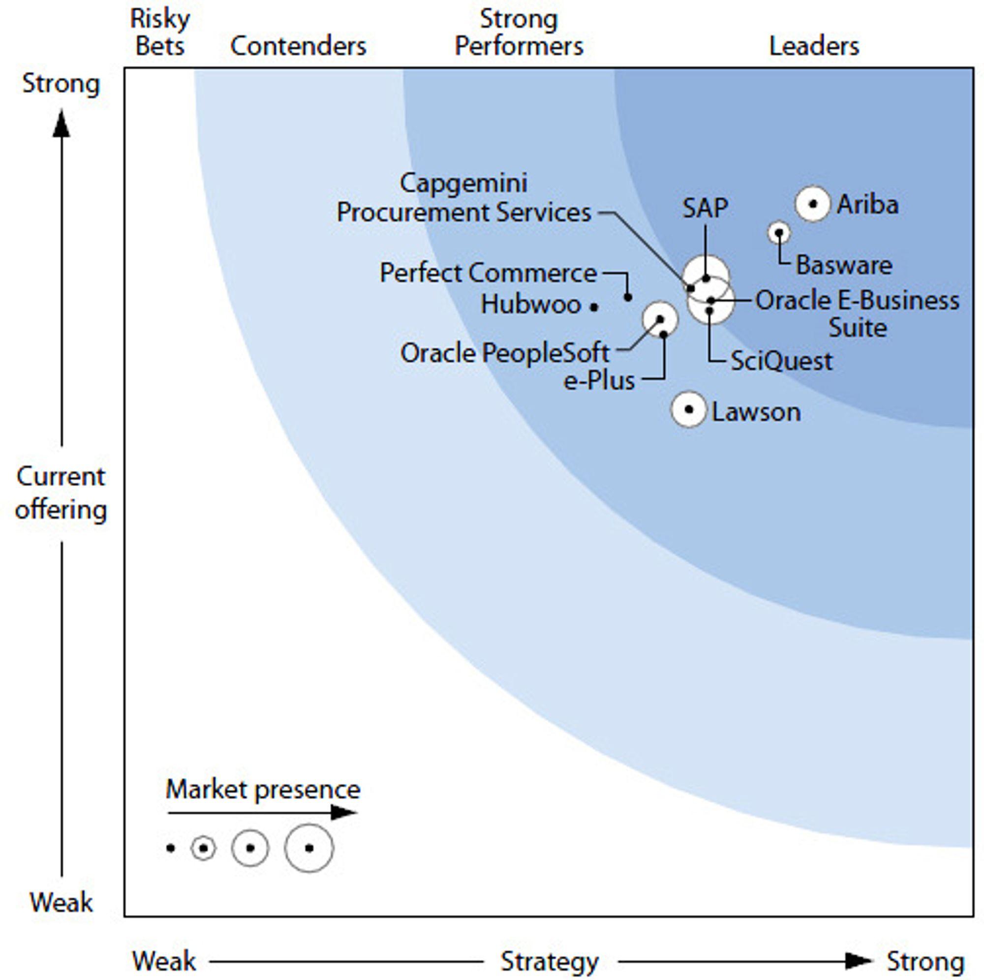 Rapporten «Forrester Wave: eProcurement Solutions Q1 2011» analyserer løsninger fra elleve leverandører. Konklusjonen er at løsningene er jevnt over svært gode, og at de som vurderer å skaffe seg en innkjøpsløsning må lete detaljene som avgjør hva som er mest hensiktsmessig for akkurat dem akkurat nå.