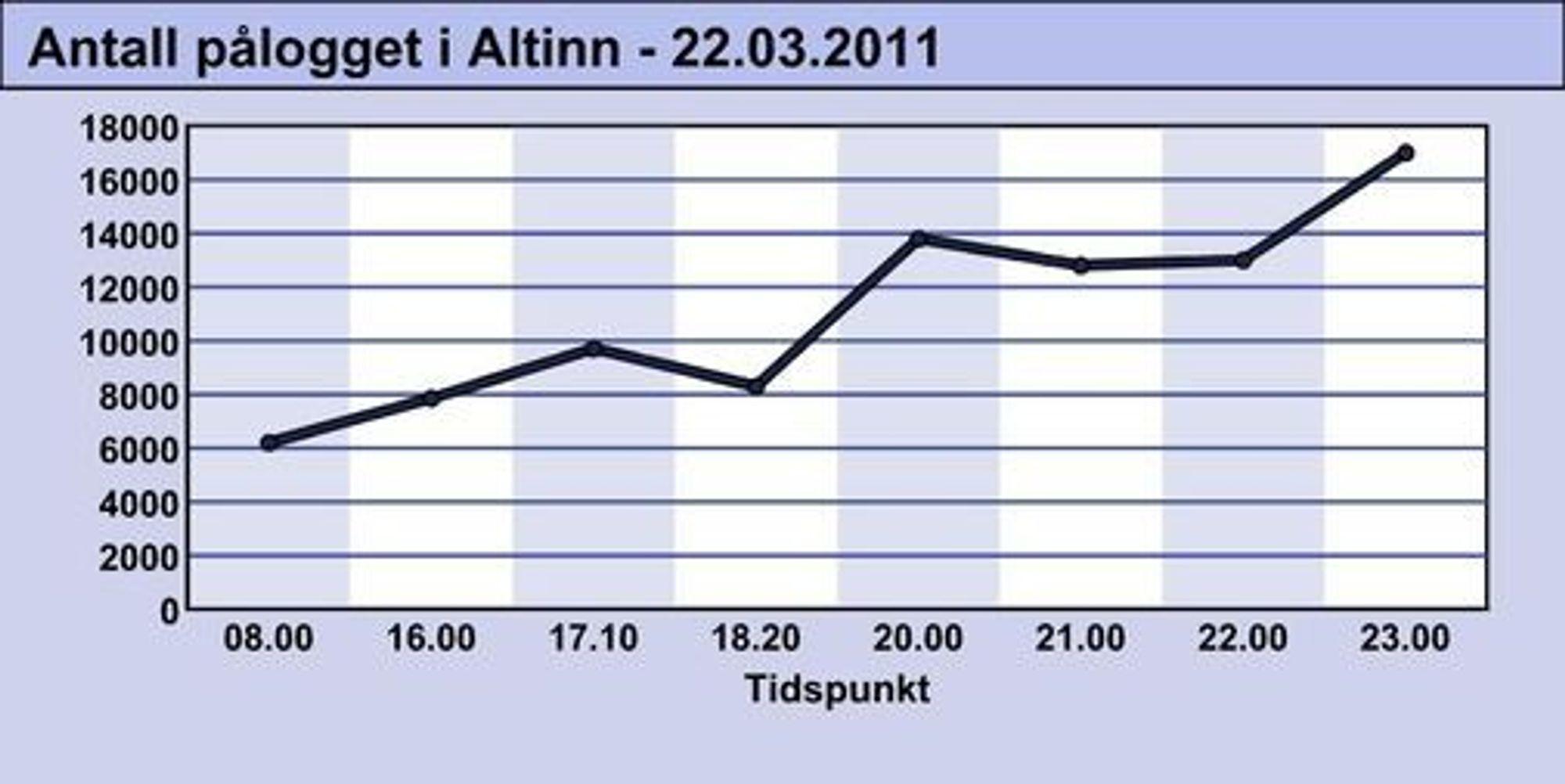 Grafen viser hvor mange som var pålogget Altinn til utvalgte tidspunkter 22. mars 2011.