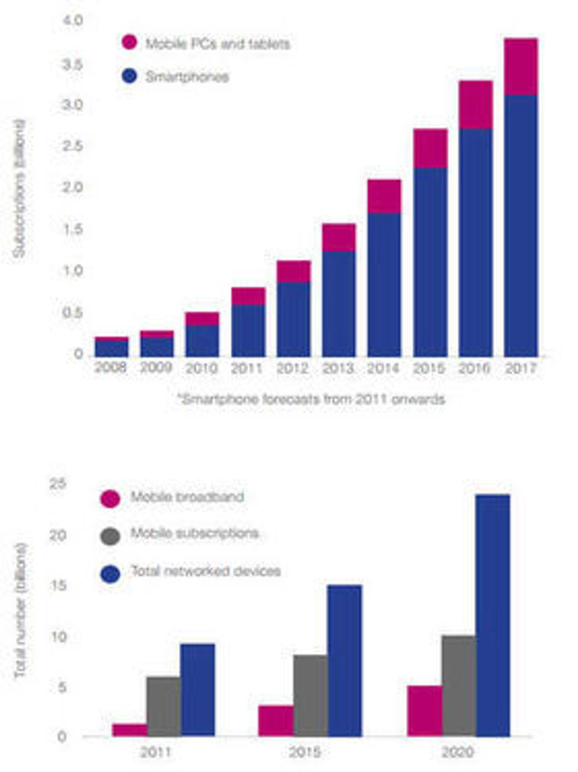 Kommisjonen venter sterk vekst både når det gjelder bruken av smartmobiler, mobilt bredbånd og antallet enheter som er knyttet til et nettverk.