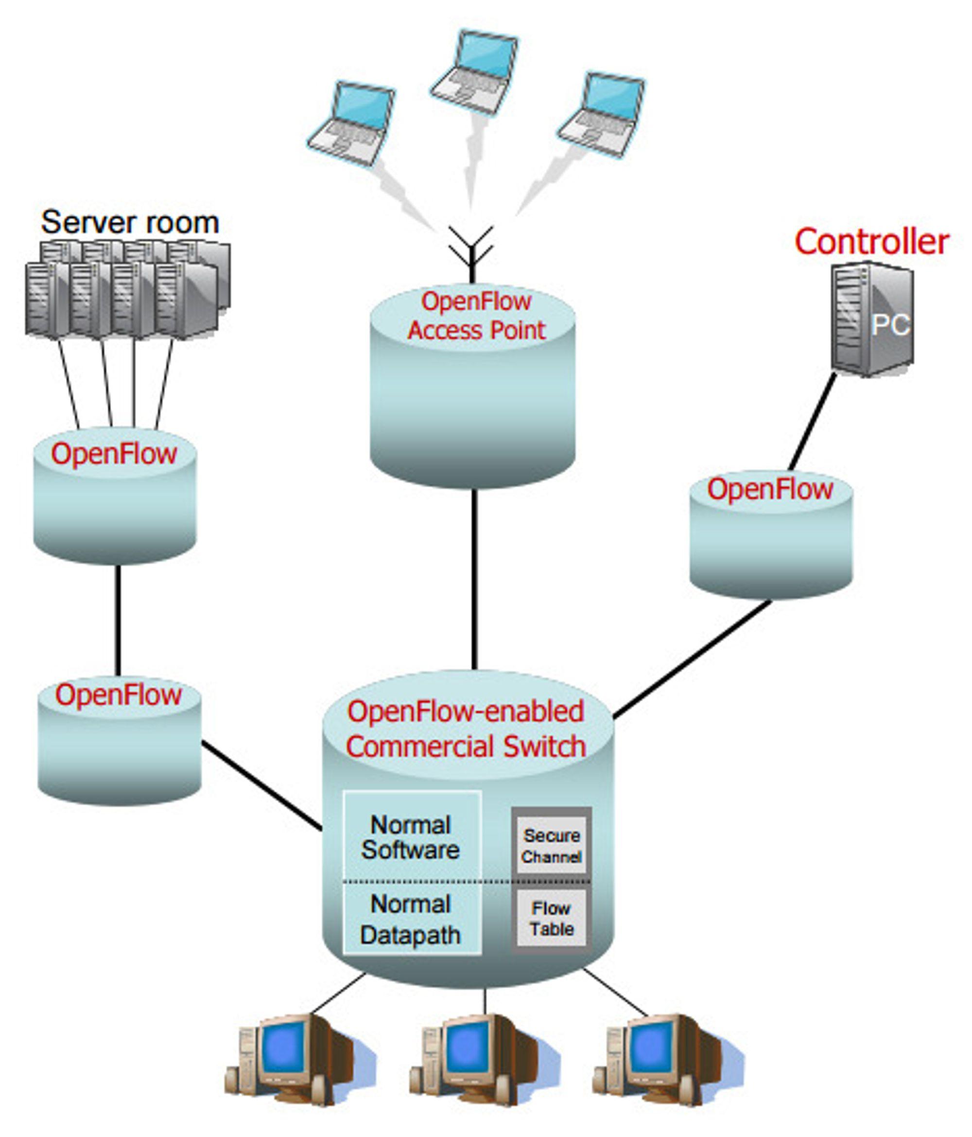 Illustrasjon fra den opprinnelige OpenFlow presentasjonen fra 2008, da protokollen var tenkt som en effektivisering av spredte lokalnett på universiteter som Stanford og Berkeley.