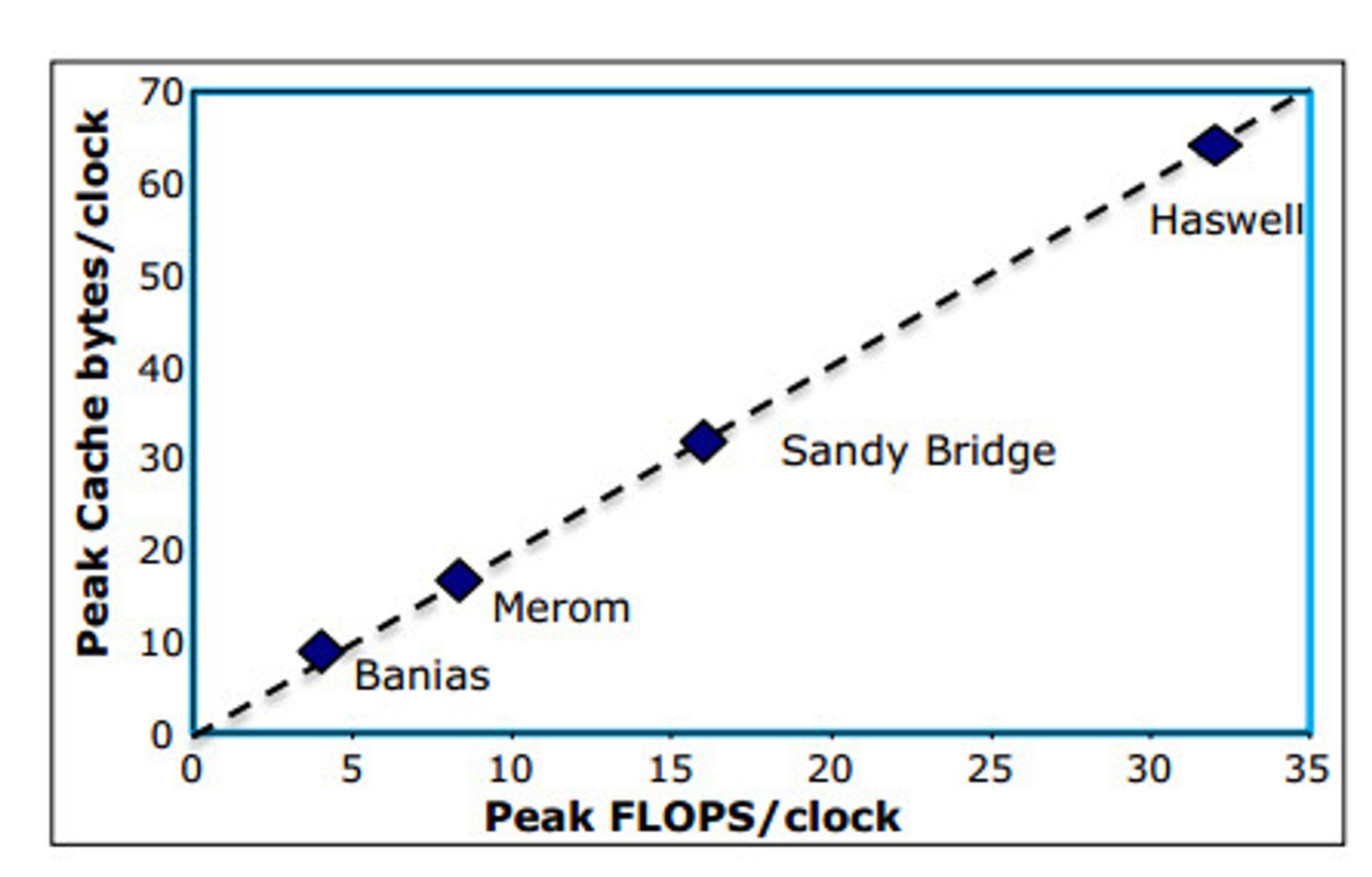 Diagrammet viser forskjellene i cache-båndbredde og forbedringene i flyttalsytelse per klokkesyklus i de fire nyeste mikroarkitekturene til Intel.