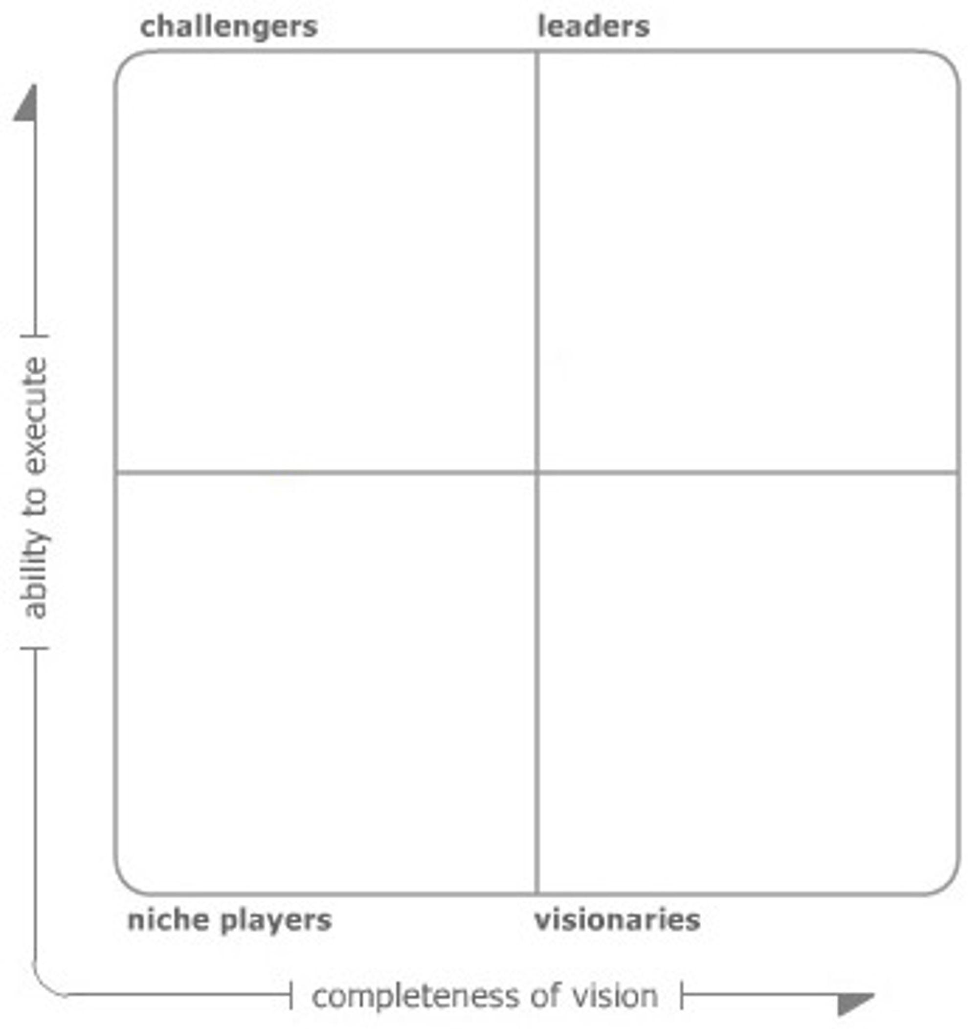 Leverandørene posisjoneres i den magiske kvadranten i samsvar med deres skår i hovedparameterene visjon og leveringsevne. Posisjonen plasserer dem i en av fire kategorier: ledere, utfordrere, visjonære og nisjeaktører.