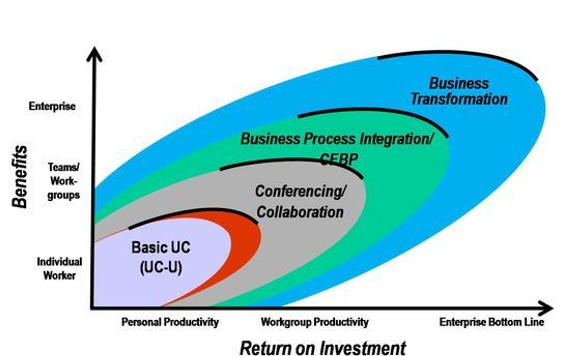 Denne grafikken fra UCstrategies.com illustrerer et poeng som også Gartner tar opp i sin rapport: De grunnleggende investeringene i «unified communications» legger bare et grunnlag for økning i personlig produktivitet. For å realisere den potensielle gevinsten fullt ut må man satse på kollektiv produktivitet og samhandling og endre selve forretningsprosessene. Også Gartner bruker betegnelsen CEBP, «communications enabled business processes».