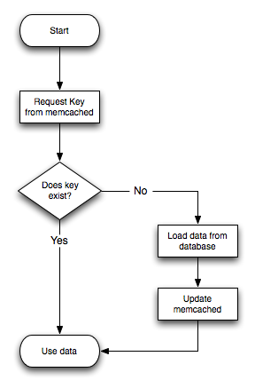 Flytdiagram for Memcached og database