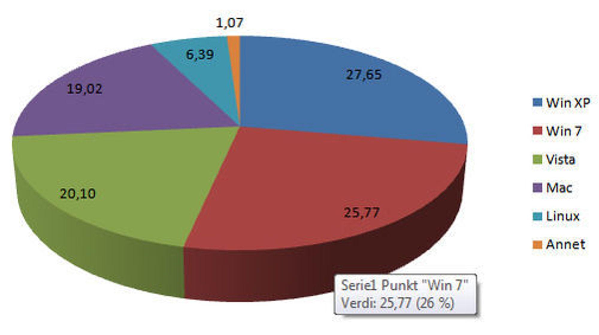 Operativsystem-andeler på digi.no i den første helgen i desember 2009.