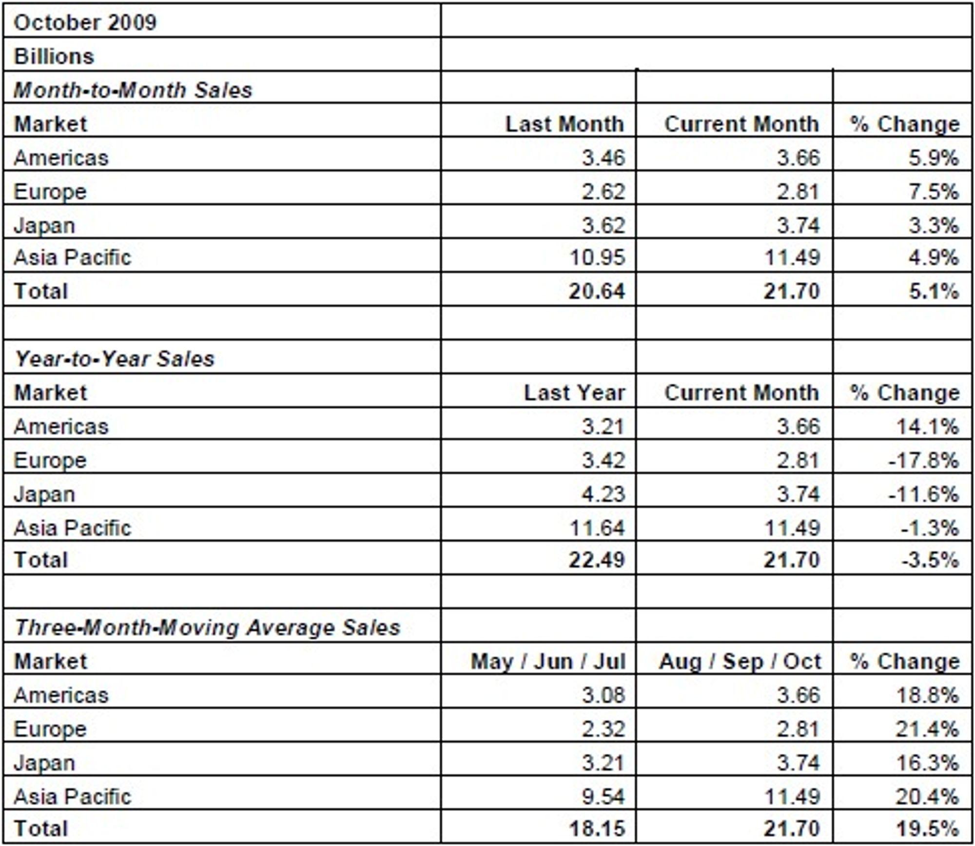 Bransjeforeningene SIA mener disse tallene er oppmundtrende.