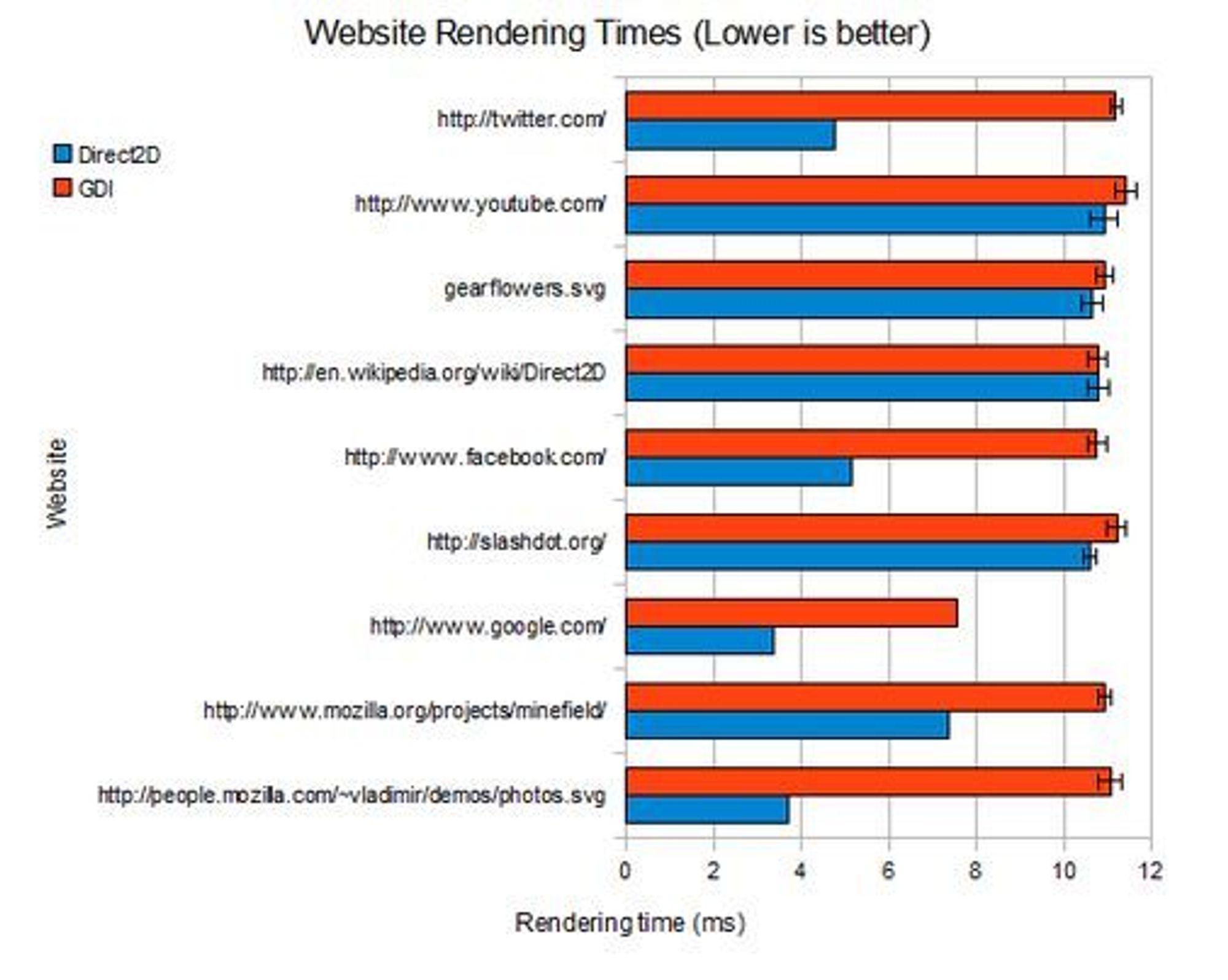 Tidsbruken ved visning av ulike websider med Firefox med henholdsvis Direct2D og GDI