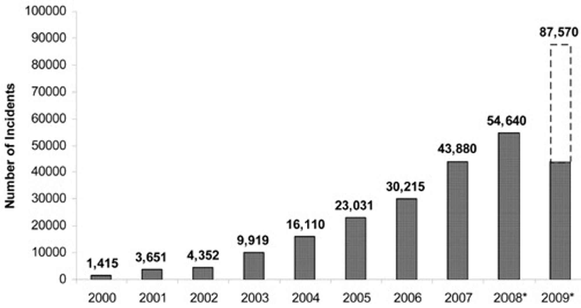 Antall inntrengningsforsøk mot IT-systemene til USAs forsvarsdepartement øker raskere enn eksponentielt. Tallet for 2009 er en prognose.